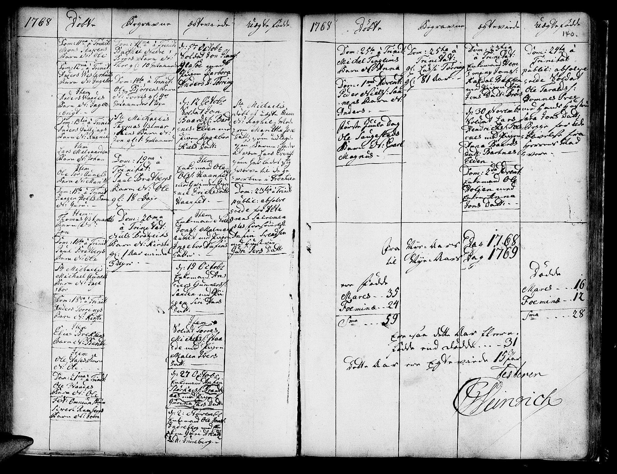 SAT, Ministerialprotokoller, klokkerbøker og fødselsregistre - Nord-Trøndelag, 741/L0385: Ministerialbok nr. 741A01, 1722-1815, s. 140
