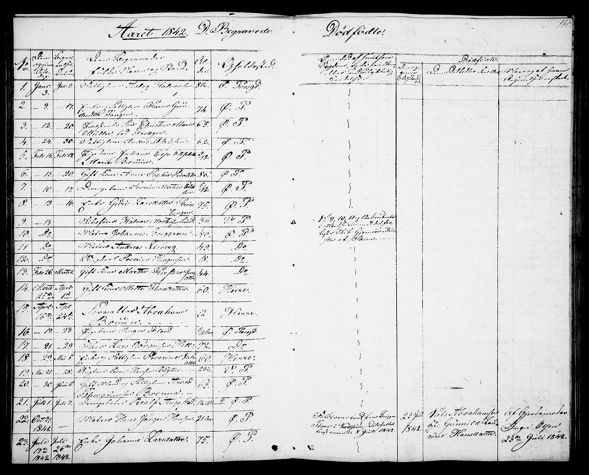 SAKO, Porsgrunn kirkebøker , G/Gb/L0003: Klokkerbok nr. II 3, 1841-1852, s. 160