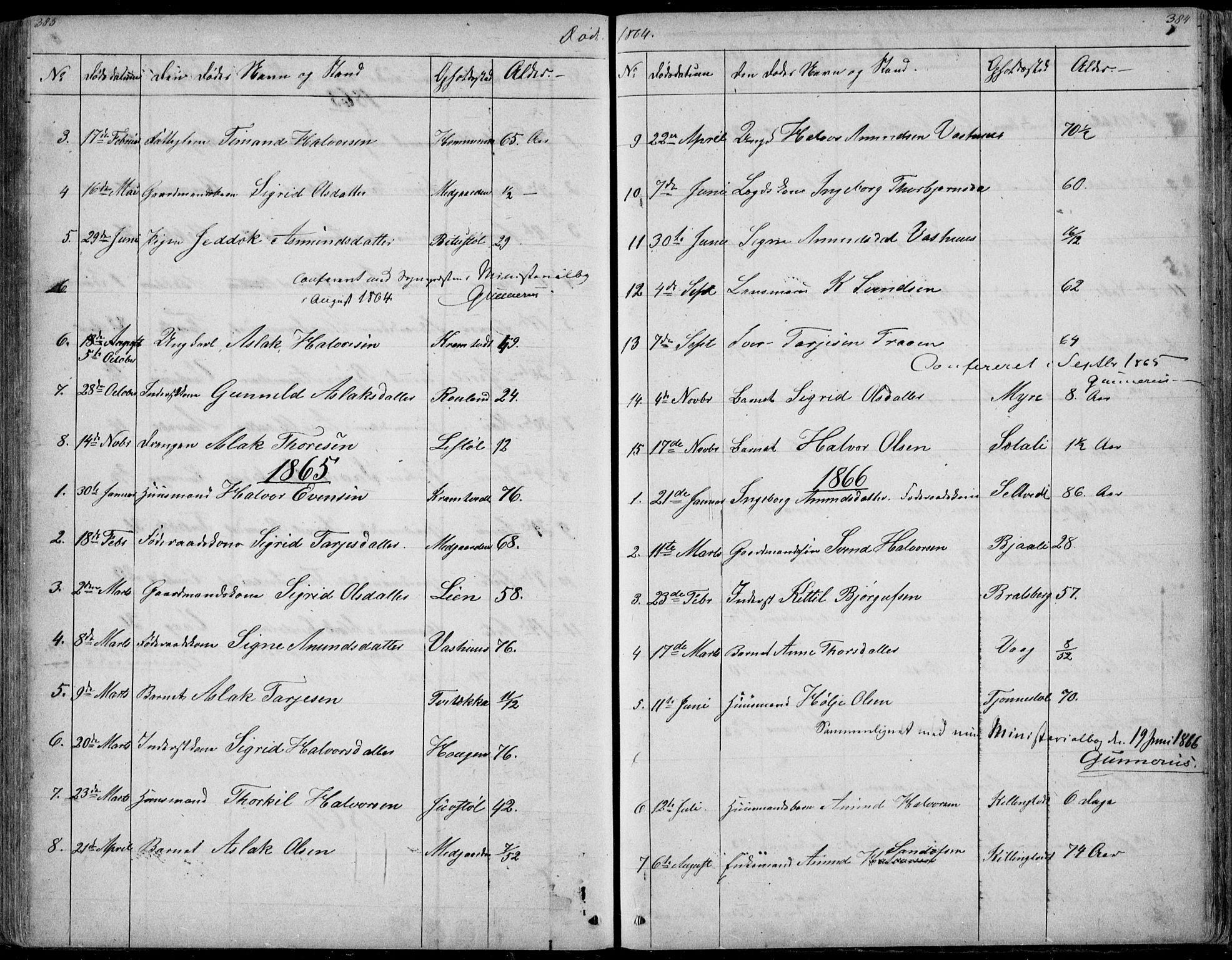 SAKO, Rauland kirkebøker, G/Ga/L0002: Klokkerbok nr. I 2, 1849-1935, s. 383-384