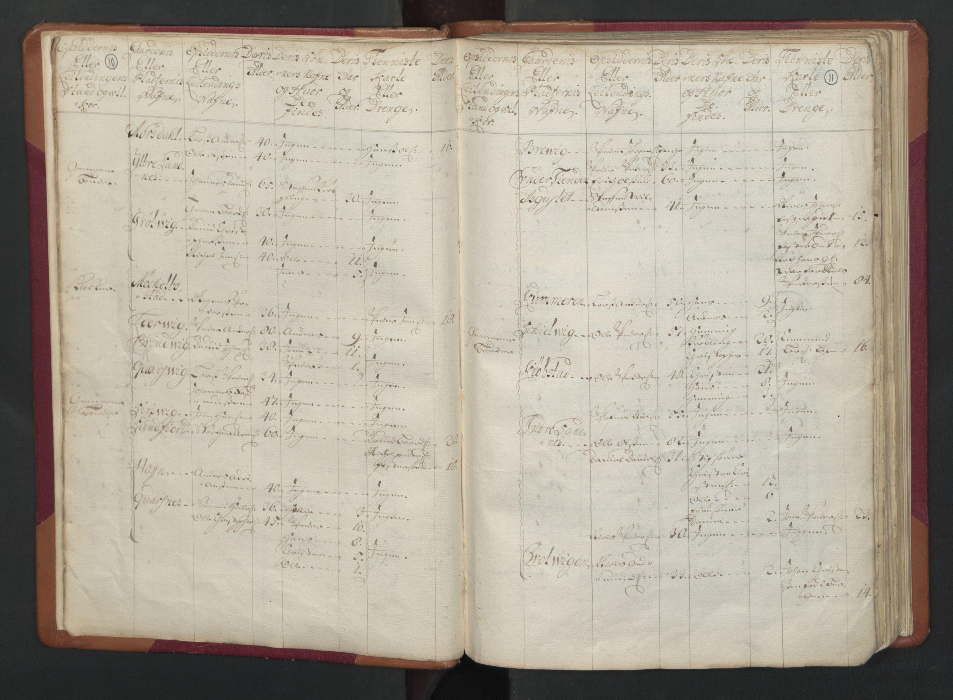 RA, Manntallet 1701, nr. 17: Salten fogderi, 1701, s. 10-11