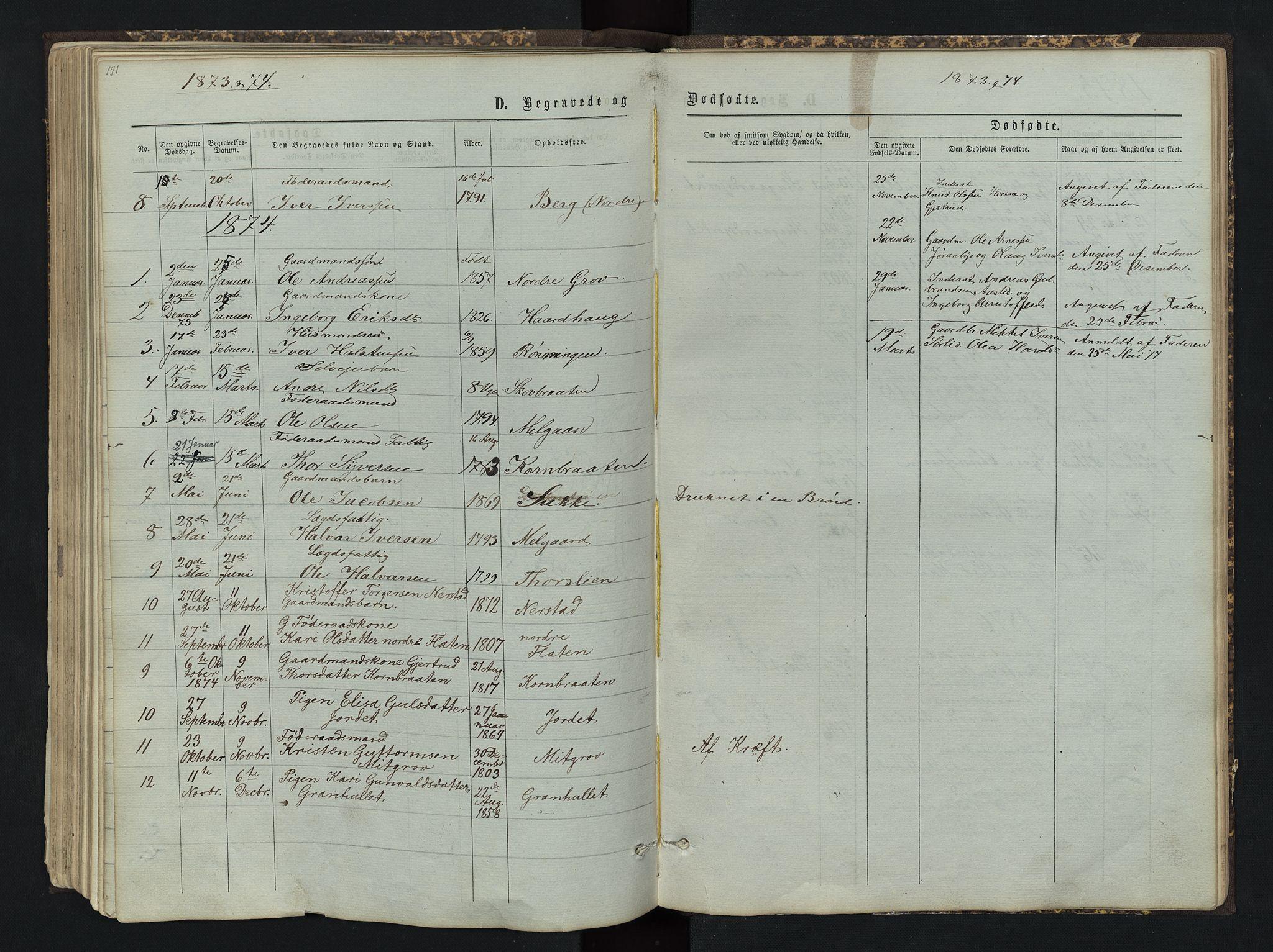 SAH, Sør-Aurdal prestekontor, Klokkerbok nr. 4, 1865-1893, s. 151