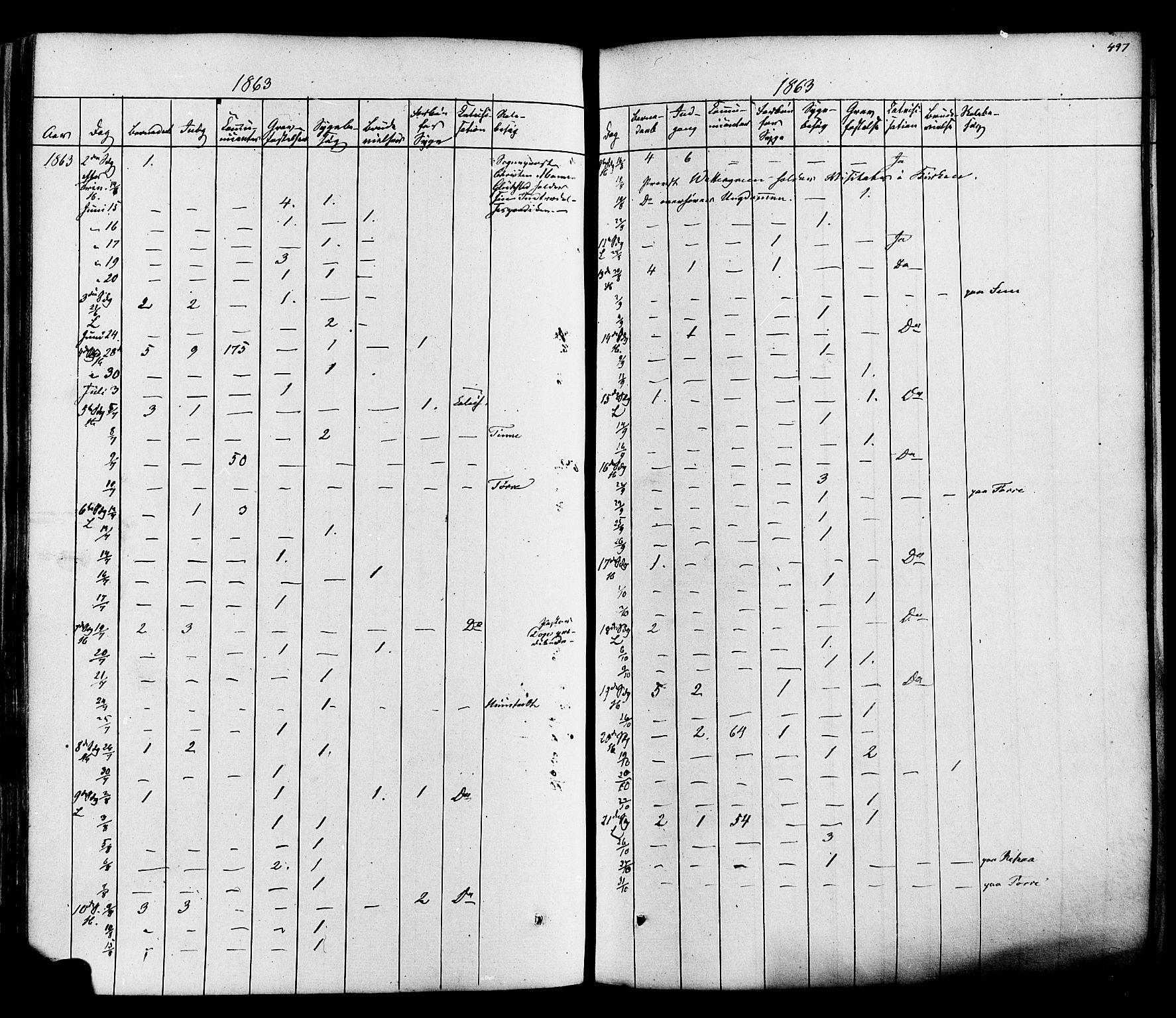 SAKO, Heddal kirkebøker, F/Fa/L0007: Ministerialbok nr. I 7, 1855-1877, s. 497