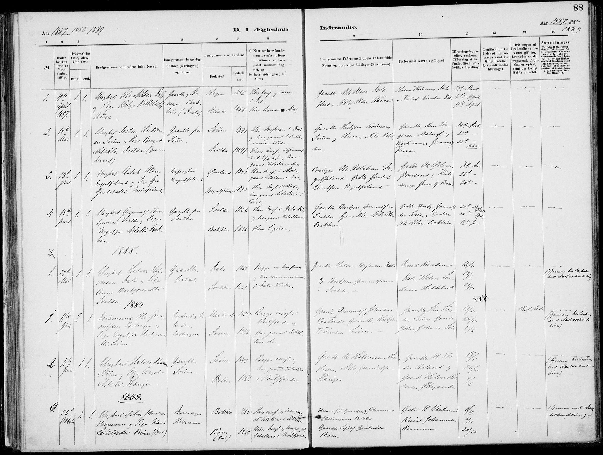 SAKO, Rjukan kirkebøker, F/Fa/L0001: Ministerialbok nr. 1, 1878-1912, s. 88