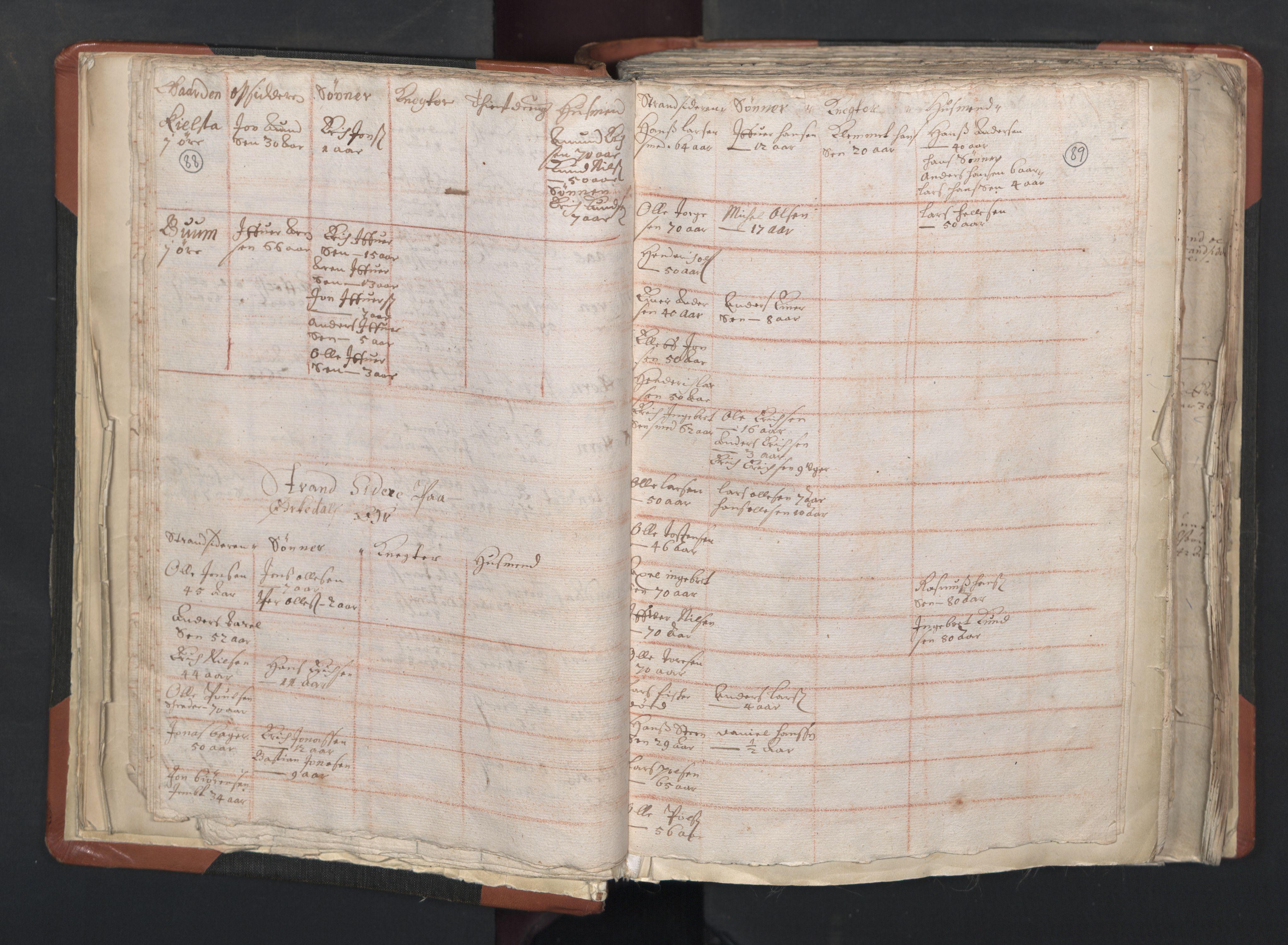 RA, Sogneprestenes manntall 1664-1666, nr. 31: Dalane prosti, 1664-1666, s. 88-89