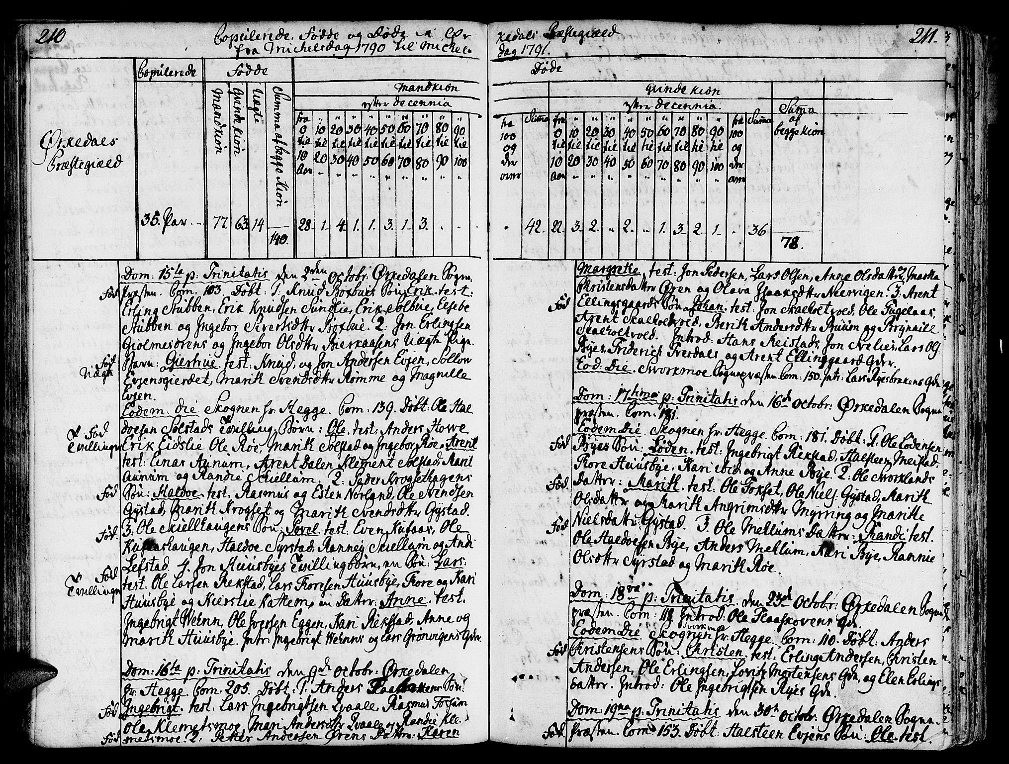 SAT, Ministerialprotokoller, klokkerbøker og fødselsregistre - Sør-Trøndelag, 668/L0802: Ministerialbok nr. 668A02, 1776-1799, s. 210-211