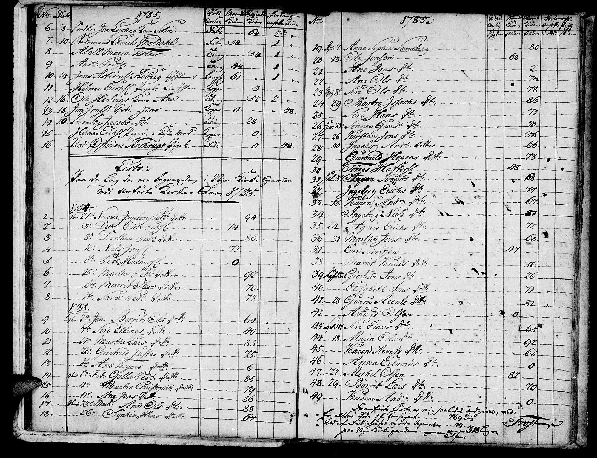 SAT, Ministerialprotokoller, klokkerbøker og fødselsregistre - Sør-Trøndelag, 601/L0040: Ministerialbok nr. 601A08, 1783-1818, s. 10