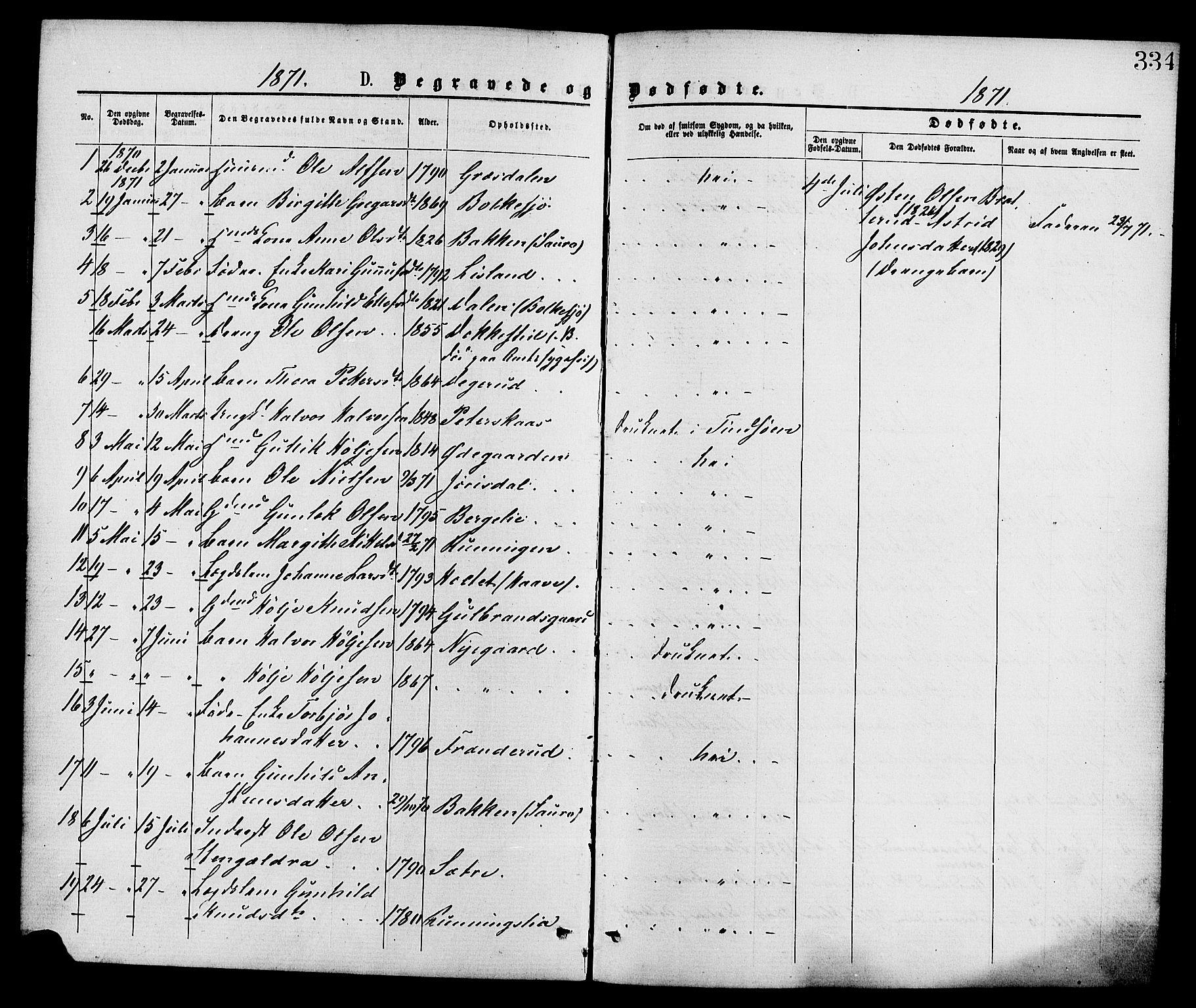 SAKO, Gransherad kirkebøker, F/Fa/L0004: Ministerialbok nr. I 4, 1871-1886, s. 334