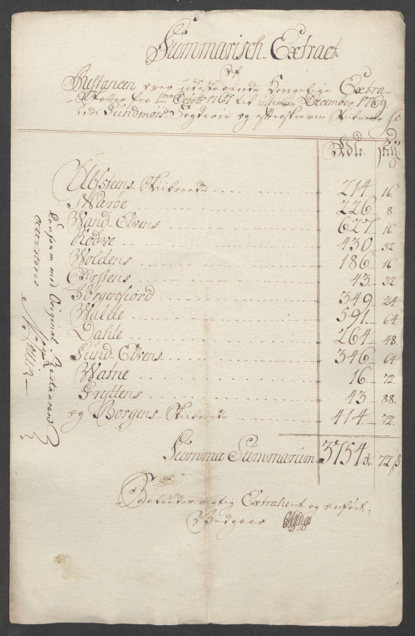 RA, Rentekammeret inntil 1814, Reviderte regnskaper, Fogderegnskap, R54/L3645: Ekstraskatten Sunnmøre, 1762-1772, s. 168