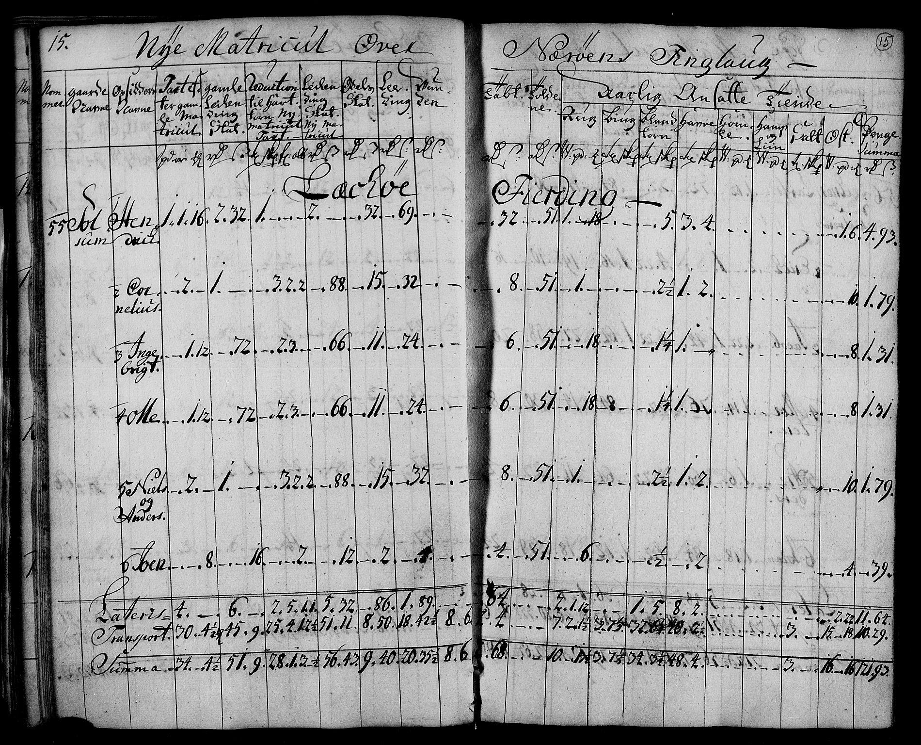 RA, Rentekammeret inntil 1814, Realistisk ordnet avdeling, N/Nb/Nbf/L0169: Namdalen matrikkelprotokoll, 1723, s. 14b-15a