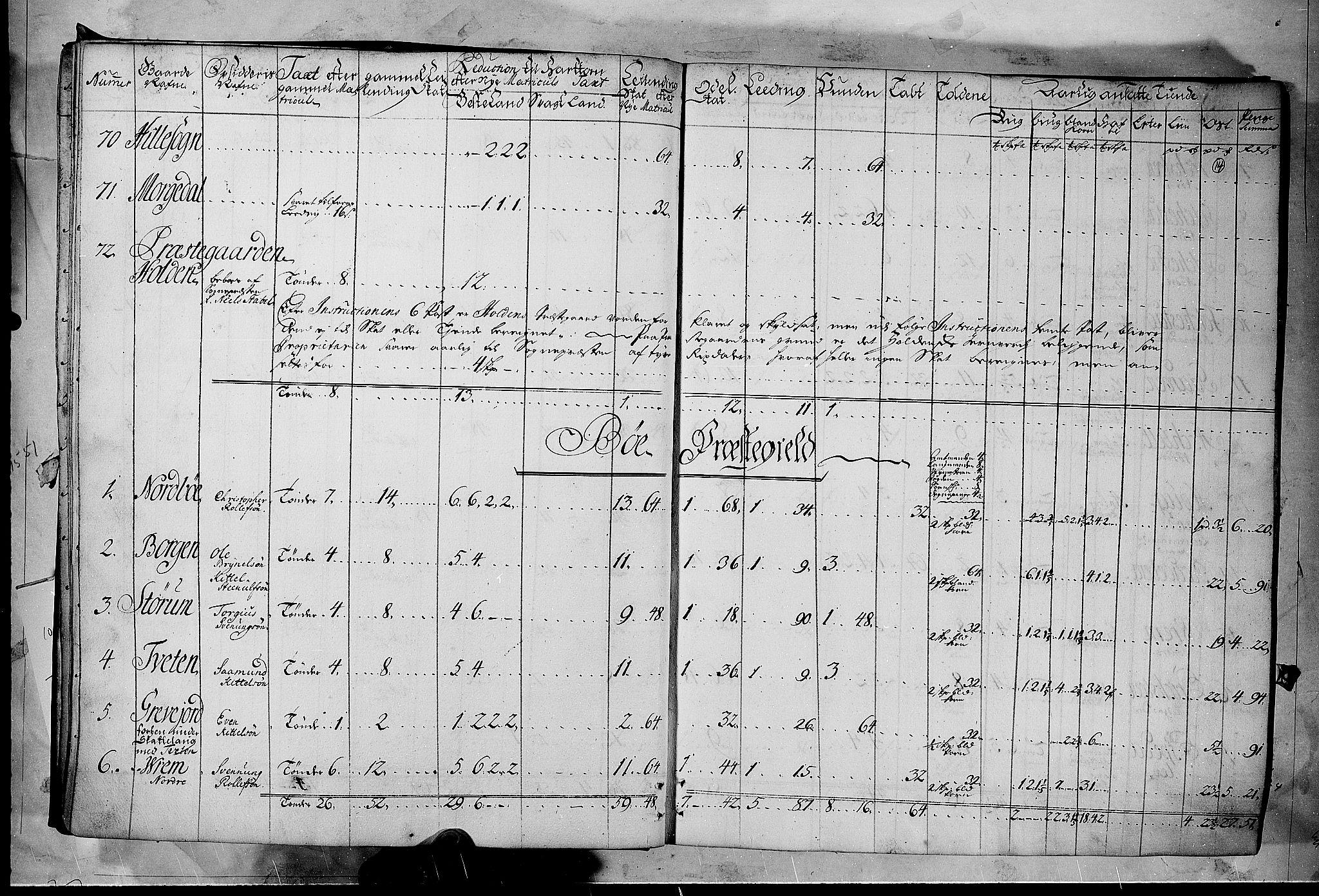 RA, Rentekammeret inntil 1814, Realistisk ordnet avdeling, N/Nb/Nbf/L0122: Øvre og Nedre Telemark matrikkelprotokoll, 1723, s. 13b-14a
