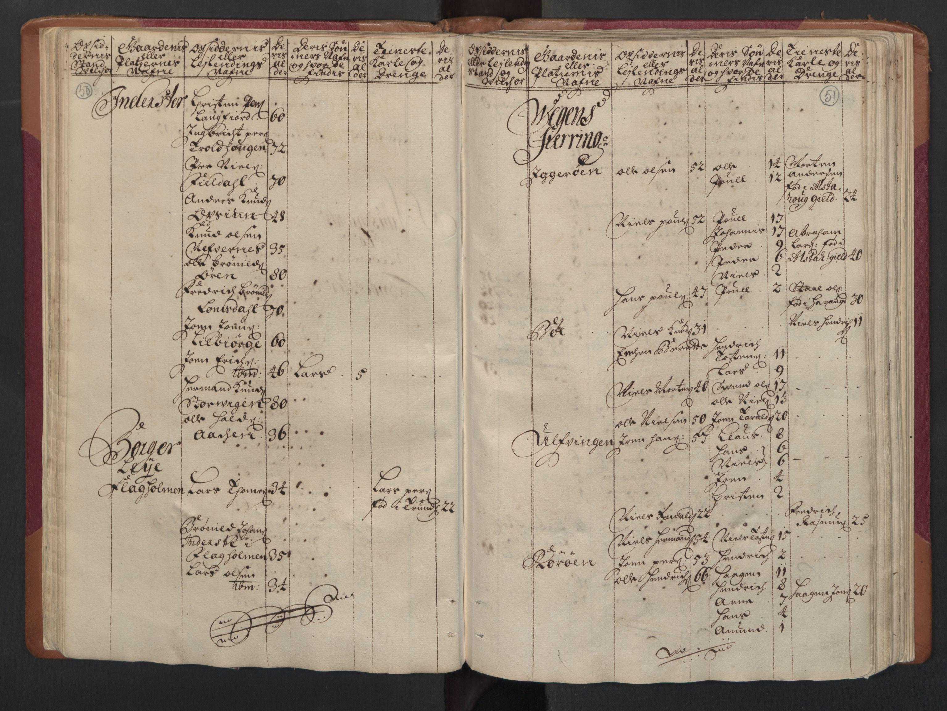 RA, Manntallet 1701, nr. 16: Helgeland fogderi, 1701, s. 50-51