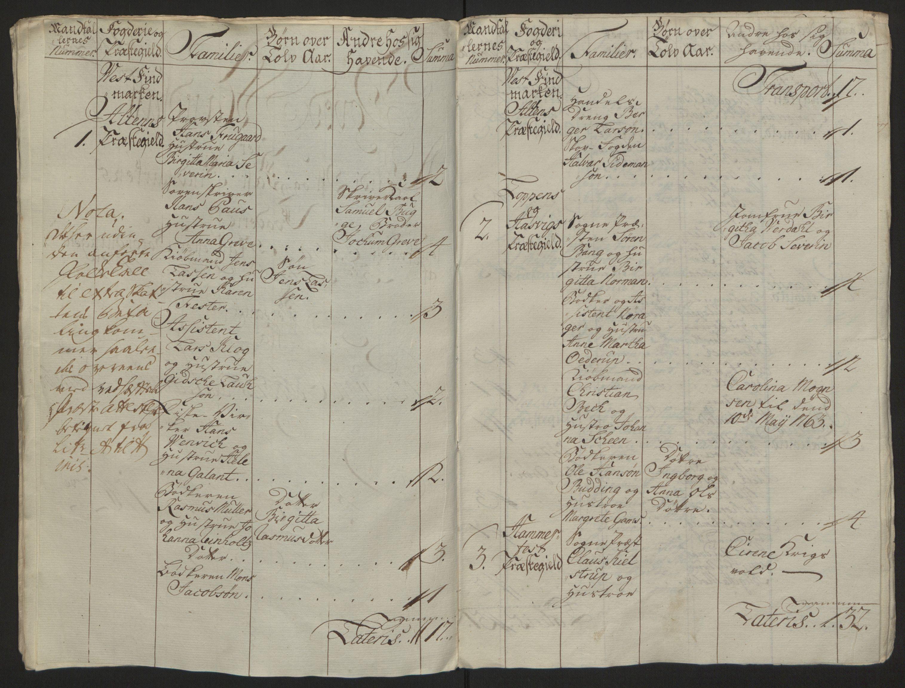 RA, Rentekammeret inntil 1814, Reviderte regnskaper, Fogderegnskap, R69/L4910: Ekstraskatten  Finnmark/Vardøhus, 1762-1772, s. 18