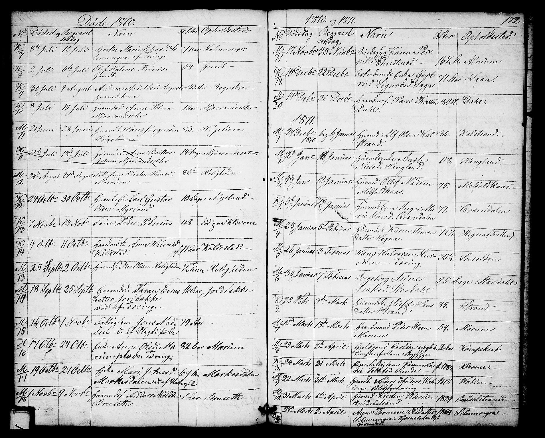 SAKO, Solum kirkebøker, G/Gb/L0002: Klokkerbok nr. II 2, 1859-1879, s. 172