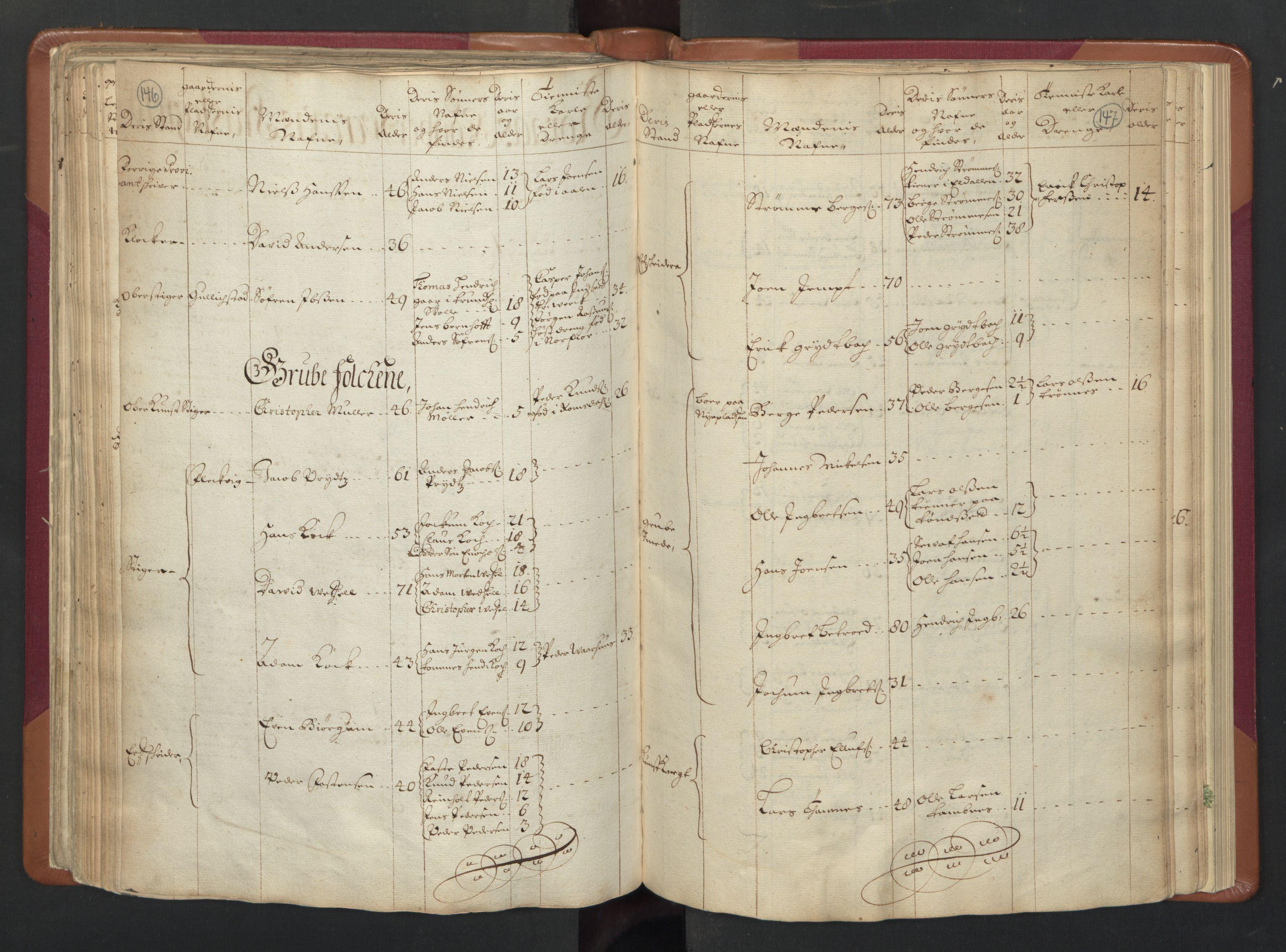RA, Manntallet 1701, nr. 13: Orkdal fogderi og Gauldal fogderi med Røros kobberverk, 1701, s. 146-147