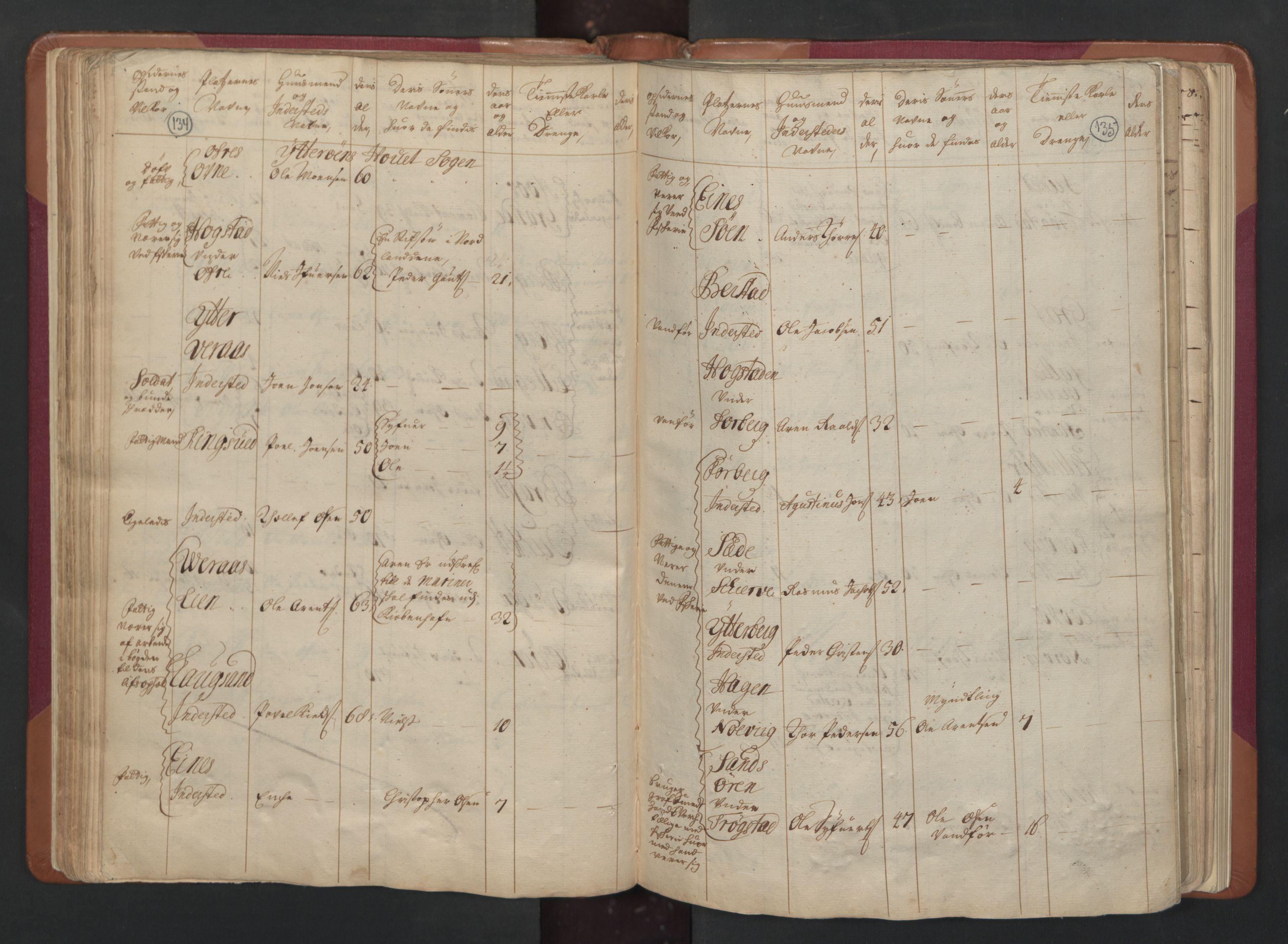 RA, Manntallet 1701, nr. 15: Inderøy fogderi og Namdal fogderi, 1701, s. 134-135
