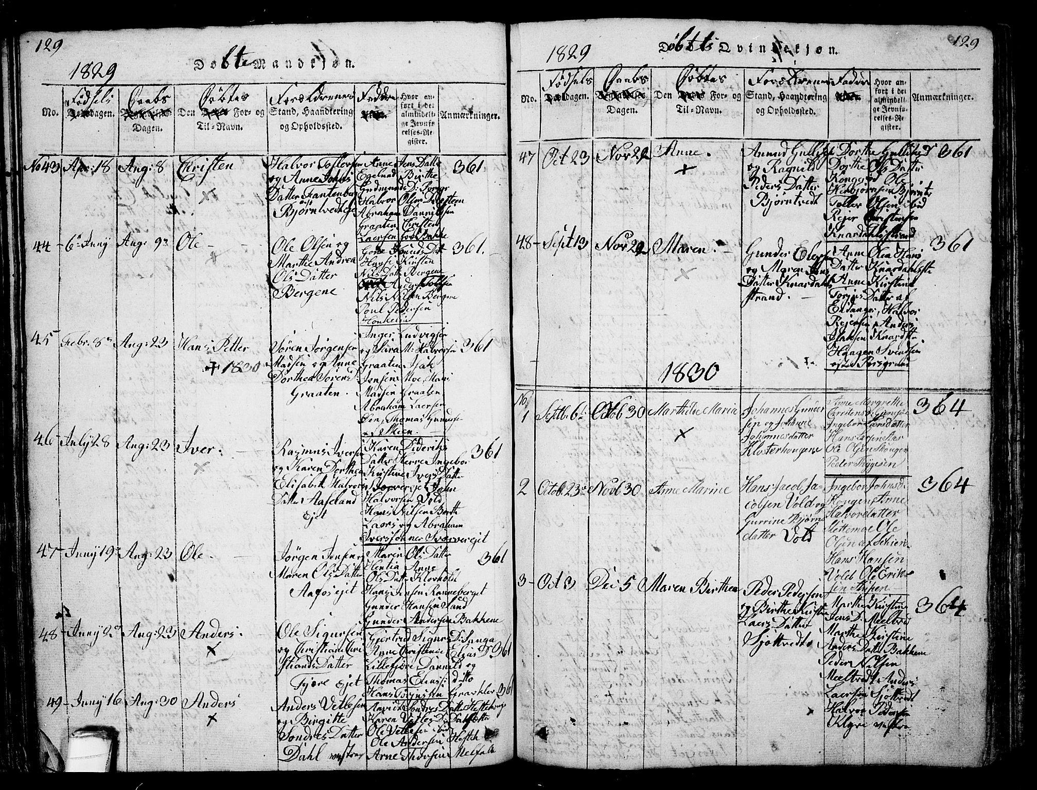 SAKO, Solum kirkebøker, G/Ga/L0001: Klokkerbok nr. I 1, 1814-1833, s. 129