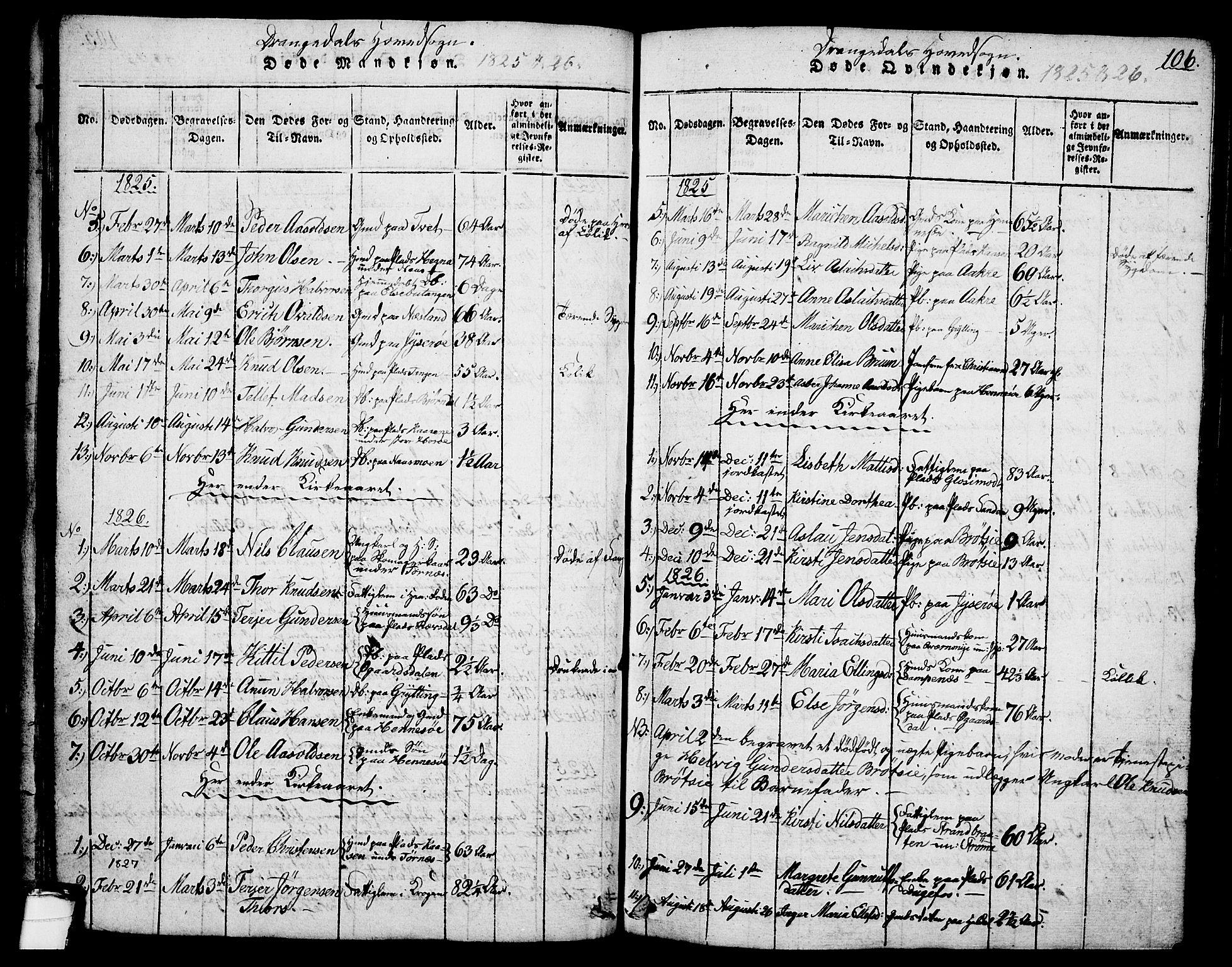 SAKO, Drangedal kirkebøker, G/Ga/L0001: Klokkerbok nr. I 1 /1, 1814-1856, s. 106
