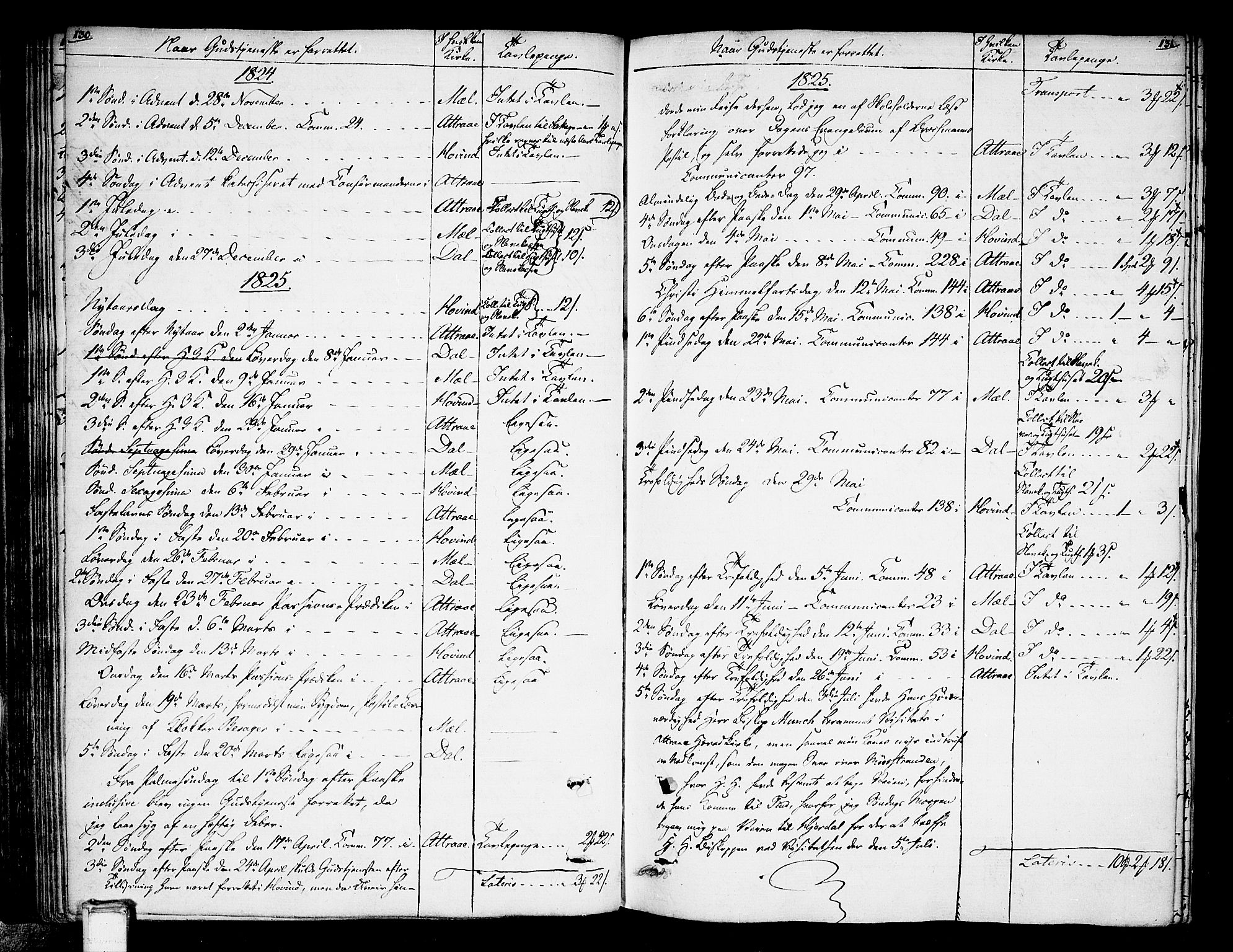 SAKO, Tinn kirkebøker, F/Fa/L0003: Ministerialbok nr. I 3, 1810-1814, s. 130-131
