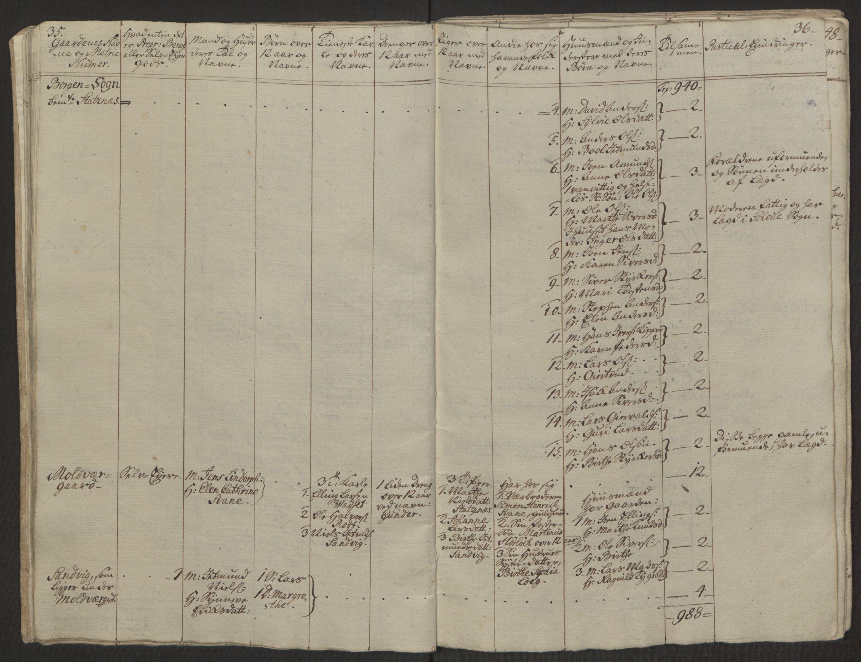 RA, Rentekammeret inntil 1814, Realistisk ordnet avdeling, Ol/L0019: [Gg 10]: Ekstraskatten, 23.09.1762. Sunnmøre, 1762-1763, s. 23
