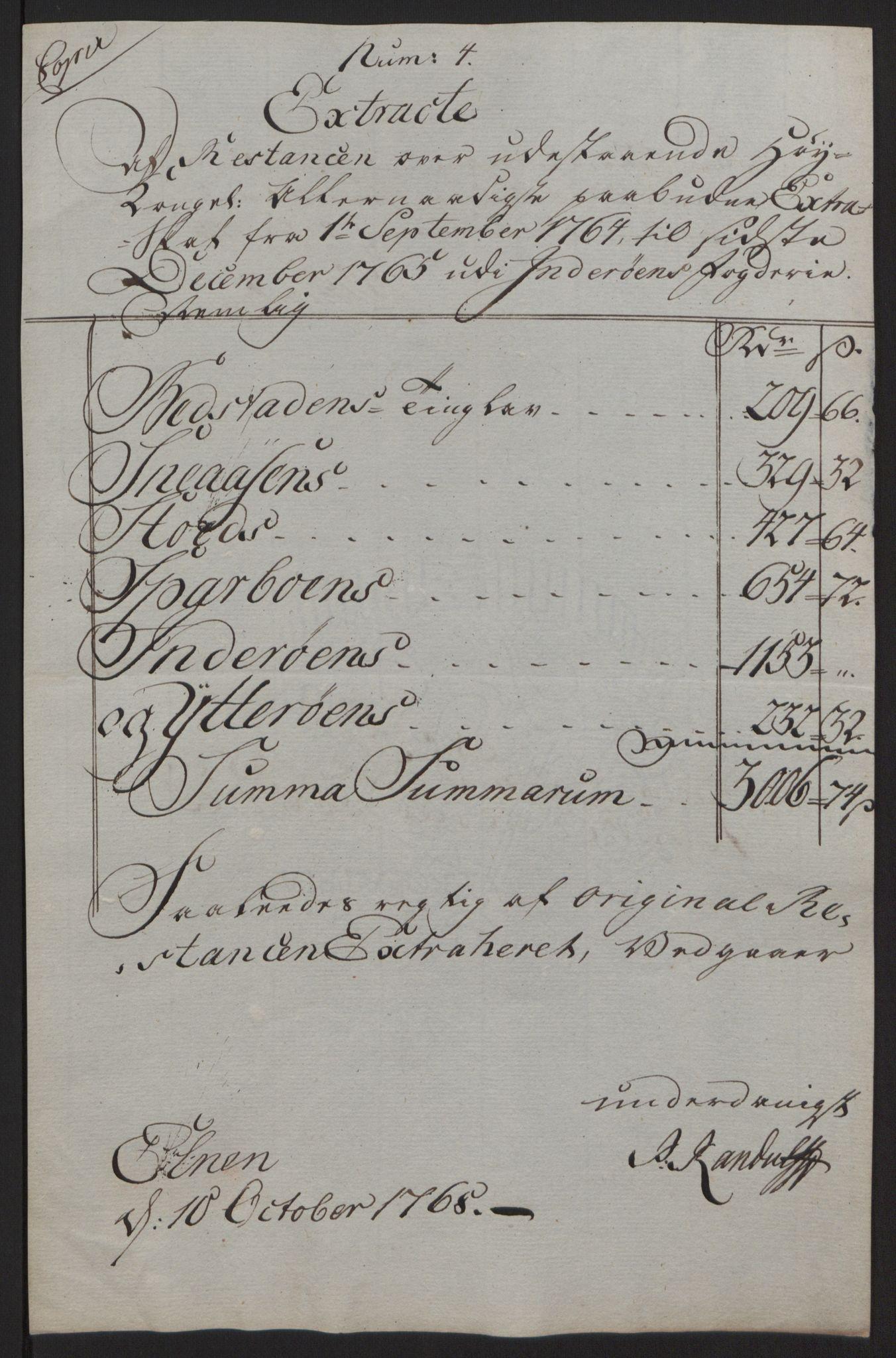 RA, Rentekammeret inntil 1814, Reviderte regnskaper, Fogderegnskap, R63/L4420: Ekstraskatten Inderøy, 1762-1772, s. 190