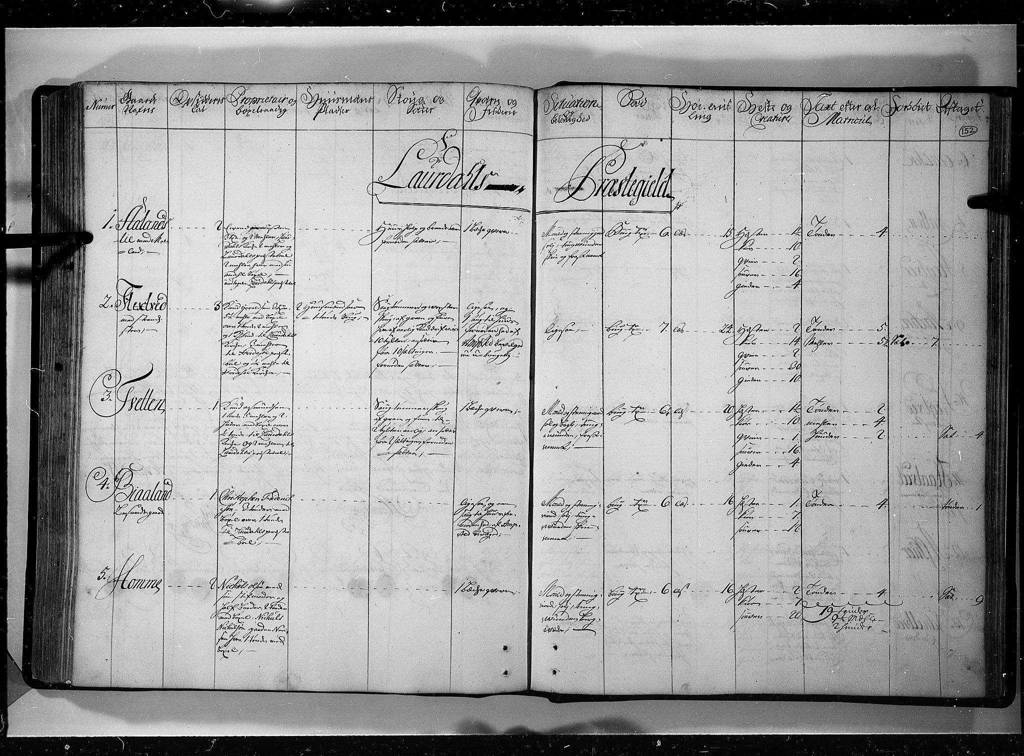RA, Rentekammeret inntil 1814, Realistisk ordnet avdeling, N/Nb/Nbf/L0121: Øvre og Nedre Telemark eksaminasjonsprotokoll, 1723, s. 151b-152a