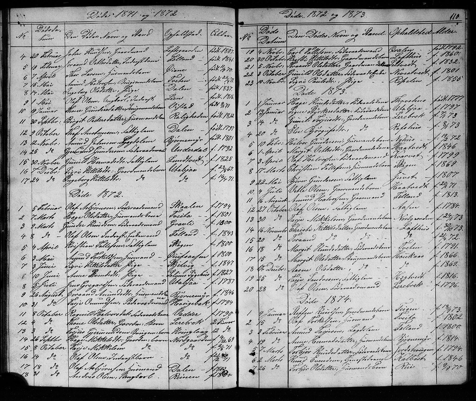 SAKO, Mo kirkebøker, G/Ga/L0001: Klokkerbok nr. I 1, 1851-1891, s. 110