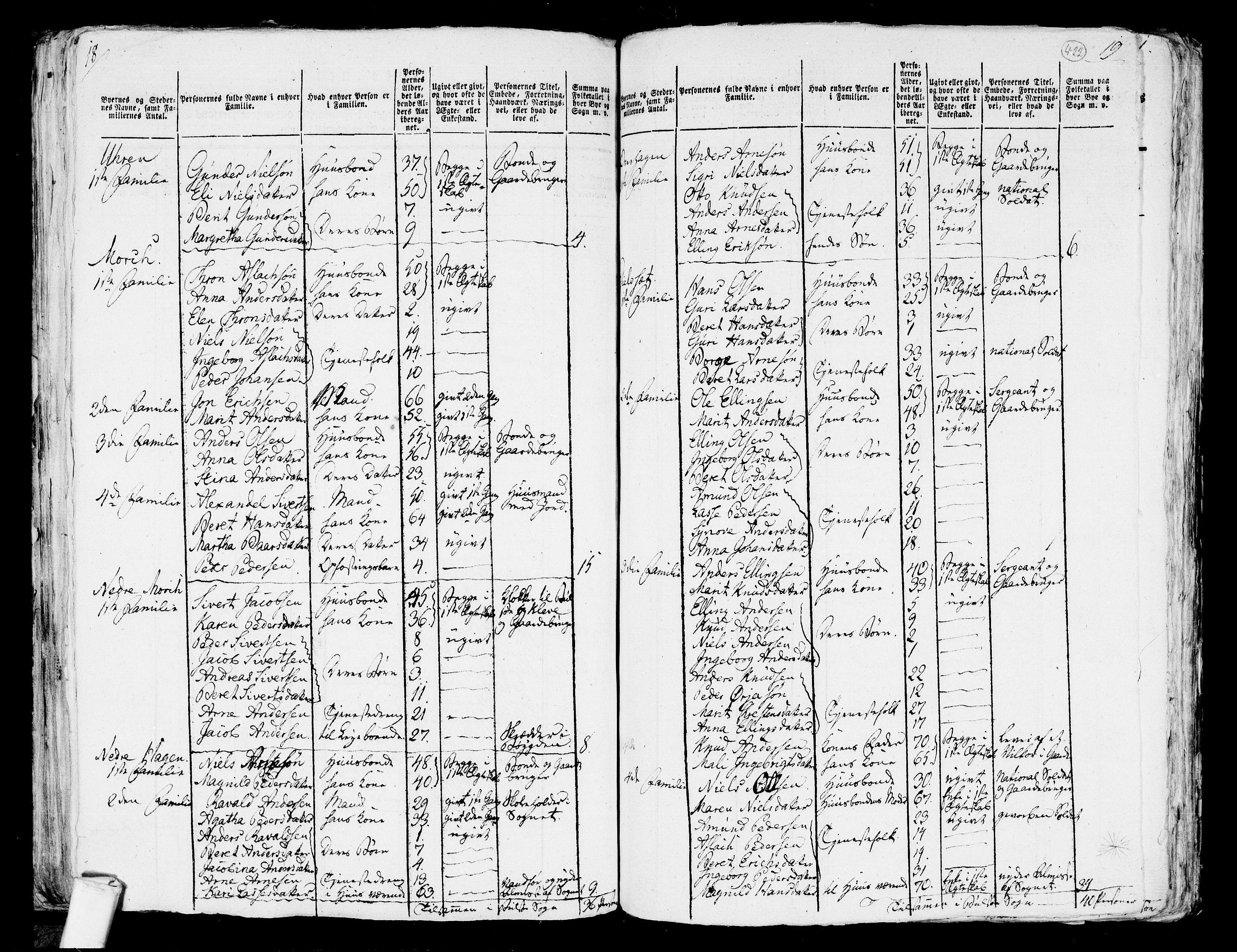 RA, Folketelling 1801 for 1544P Bolsøy prestegjeld, 1801, s. 421b-422a