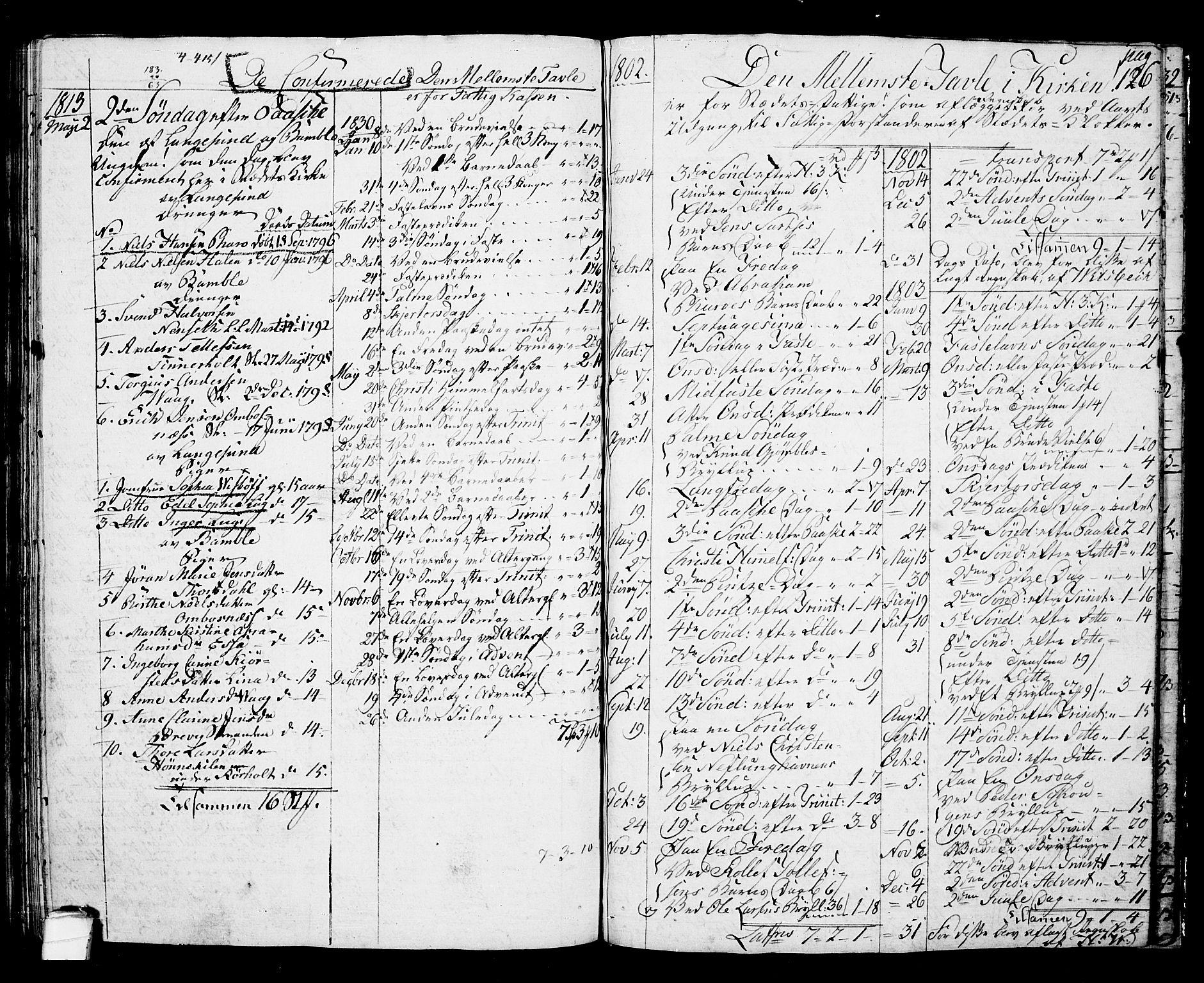 SAKO, Langesund kirkebøker, G/Ga/L0002: Klokkerbok nr. 2, 1801-1815, s. 126