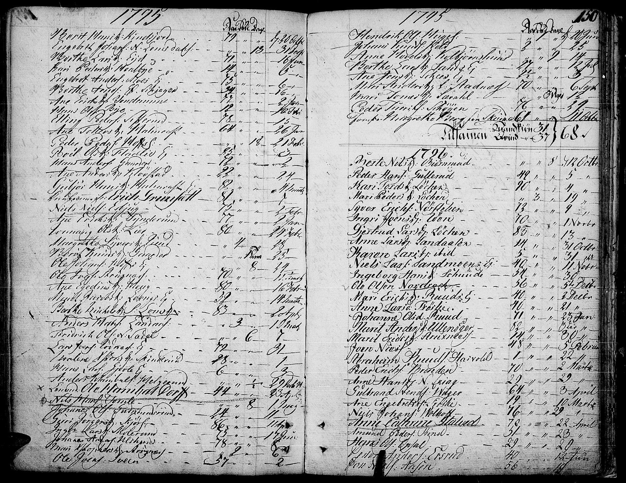 SAH, Land prestekontor, Ministerialbok nr. 6, 1784-1813, s. 150
