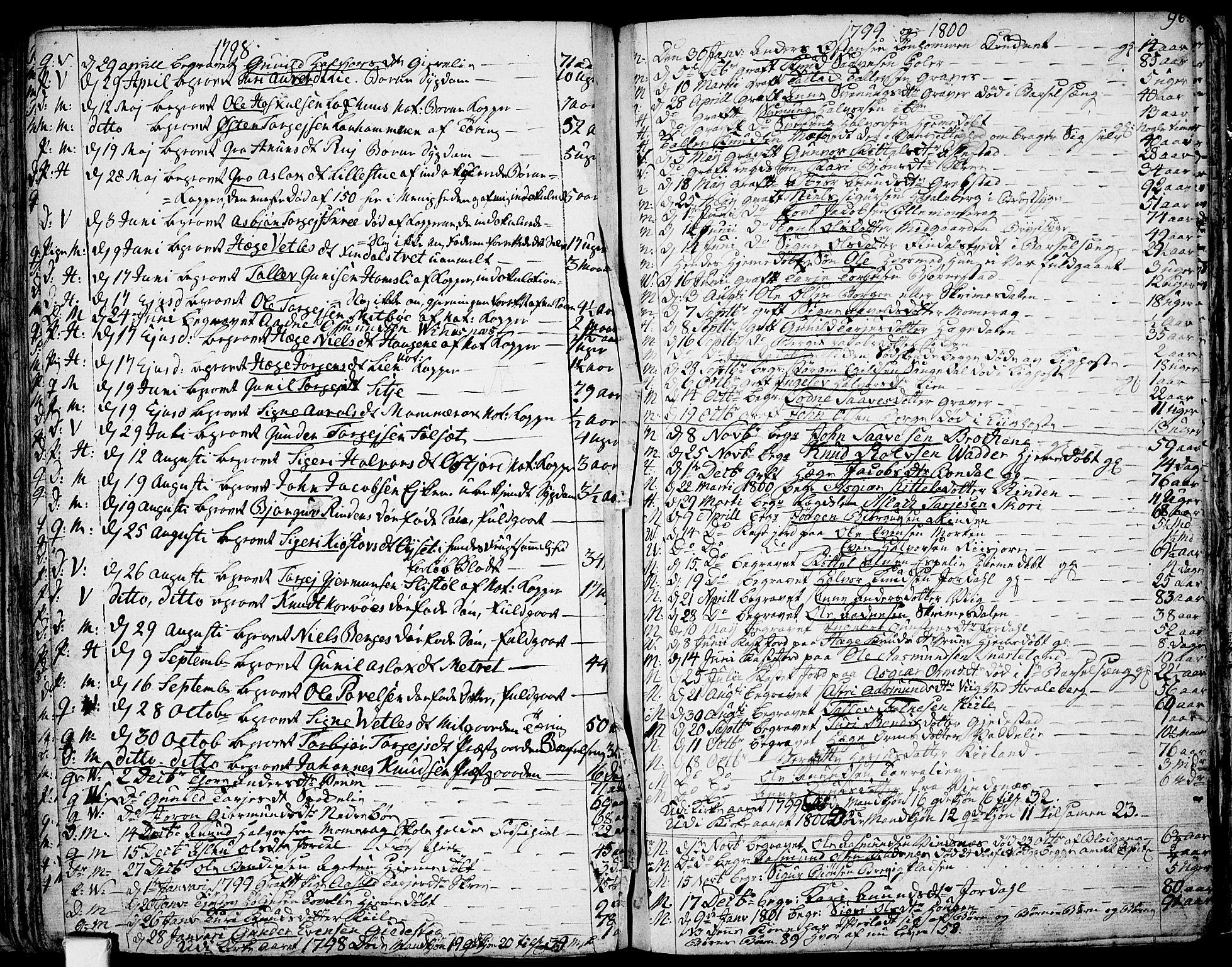 SAKO, Fyresdal kirkebøker, F/Fa/L0002: Ministerialbok nr. I 2, 1769-1814, s. 96