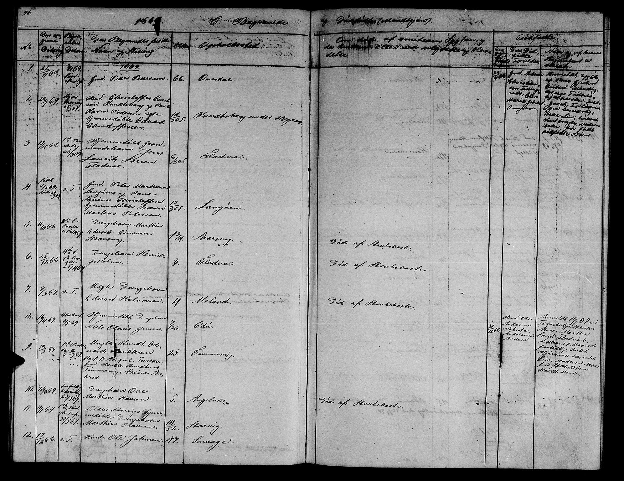SAT, Ministerialprotokoller, klokkerbøker og fødselsregistre - Sør-Trøndelag, 634/L0539: Klokkerbok nr. 634C01, 1866-1873, s. 96