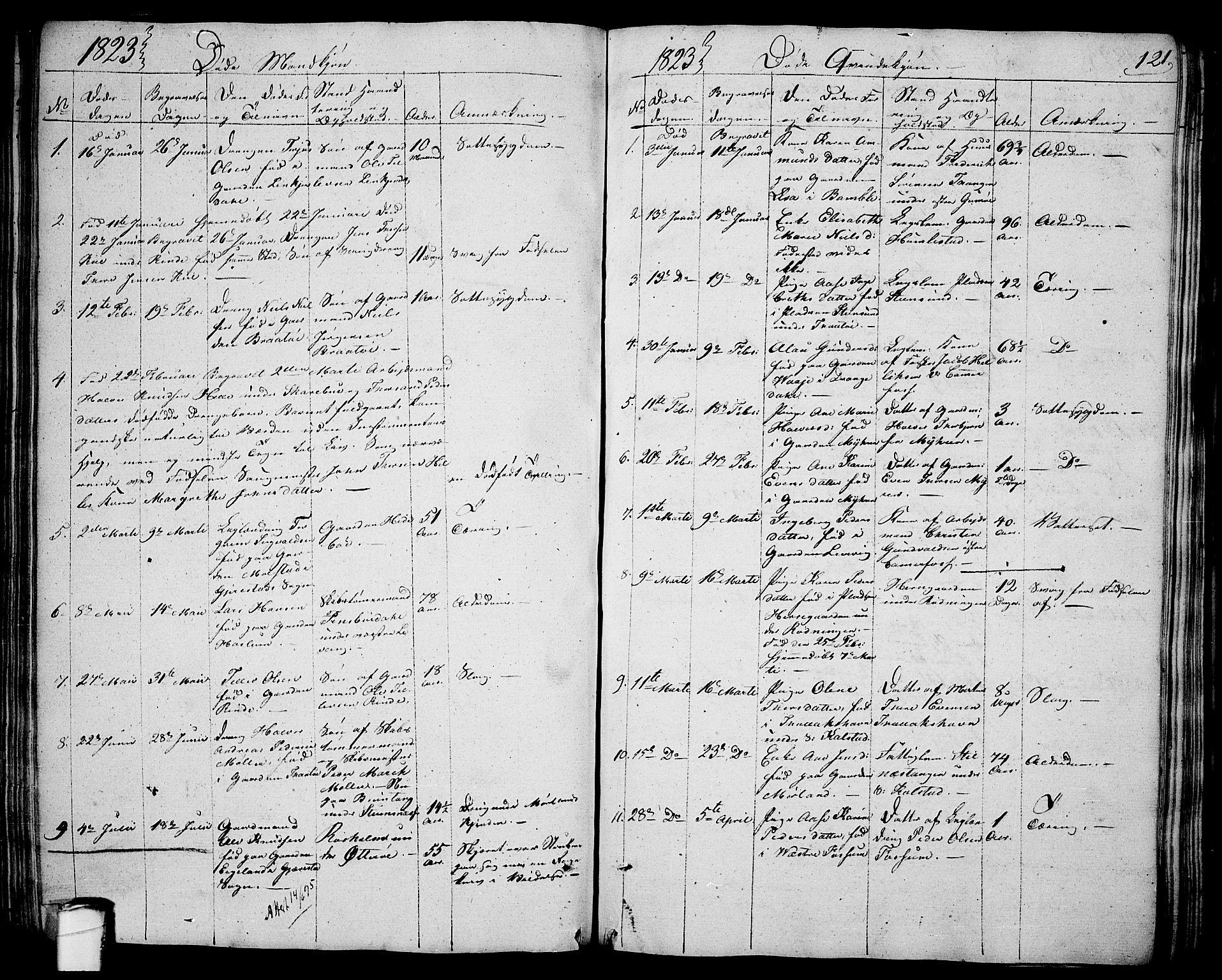 SAKO, Sannidal kirkebøker, F/Fa/L0005: Ministerialbok nr. 5, 1823-1830, s. 121