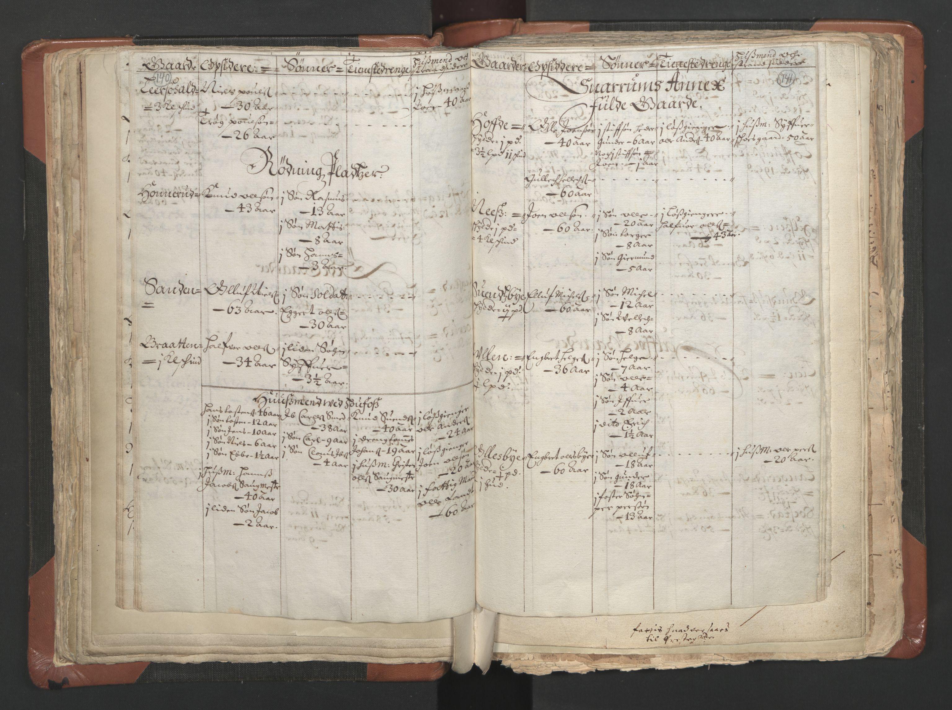 RA, Sogneprestenes manntall 1664-1666, nr. 9: Bragernes prosti, 1664-1666, s. 140-141