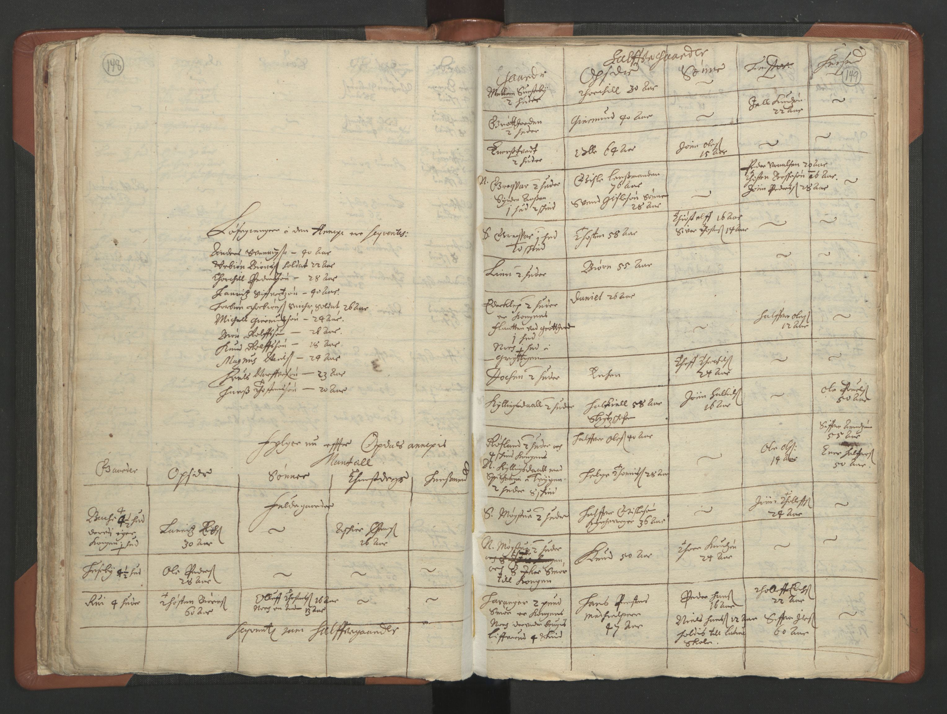 RA, Sogneprestenes manntall 1664-1666, nr. 11: Brunlanes prosti, 1664-1666, s. 148-149