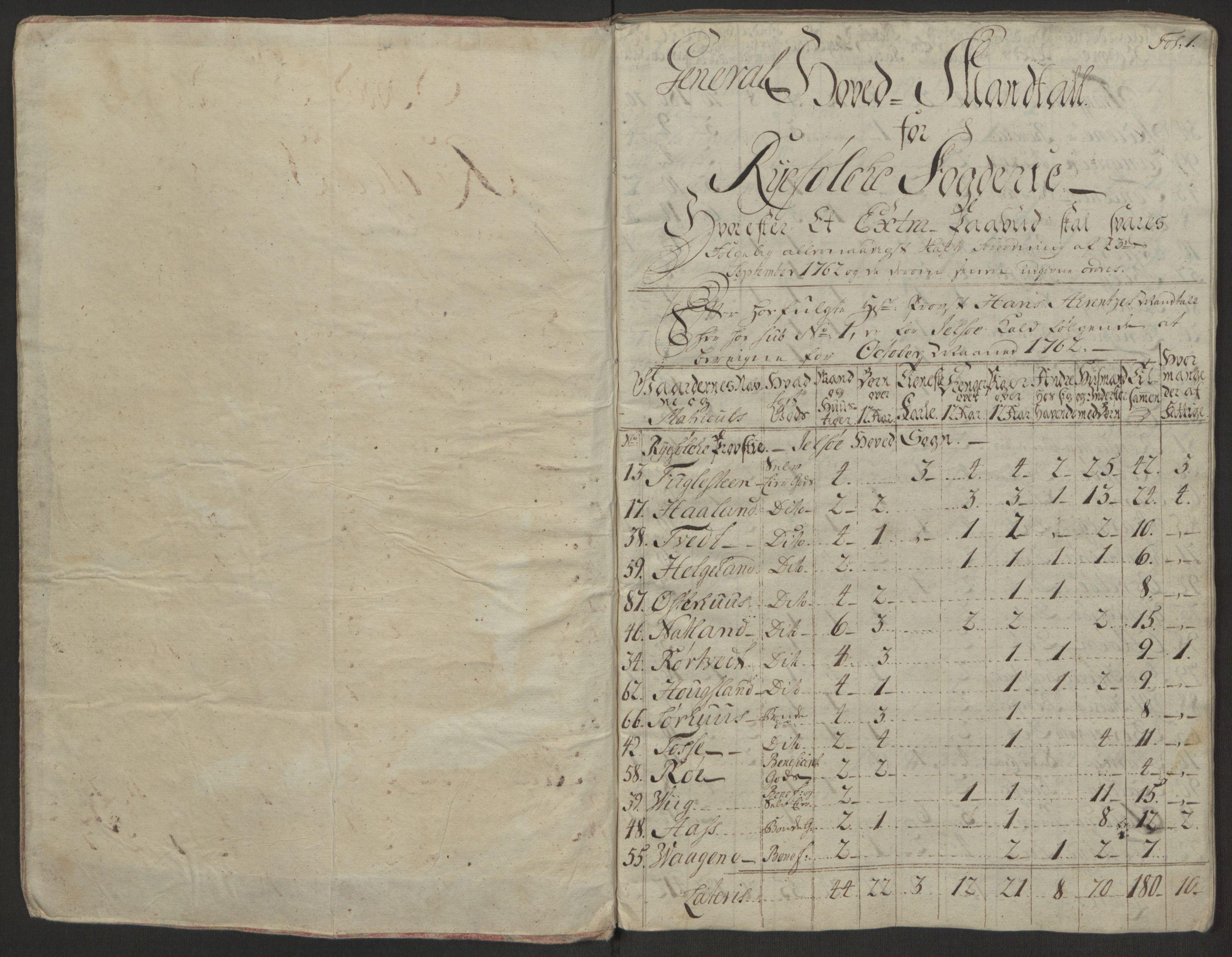 RA, Rentekammeret inntil 1814, Reviderte regnskaper, Hovedkasseregnskaper, Rf/L0072b: Ekstraskatteregnskap, 1762, s. 5