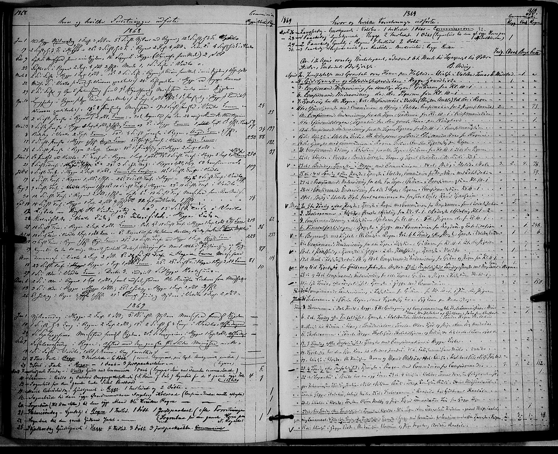 SAH, Øystre Slidre prestekontor, Ministerialbok nr. 1, 1849-1874, s. 310
