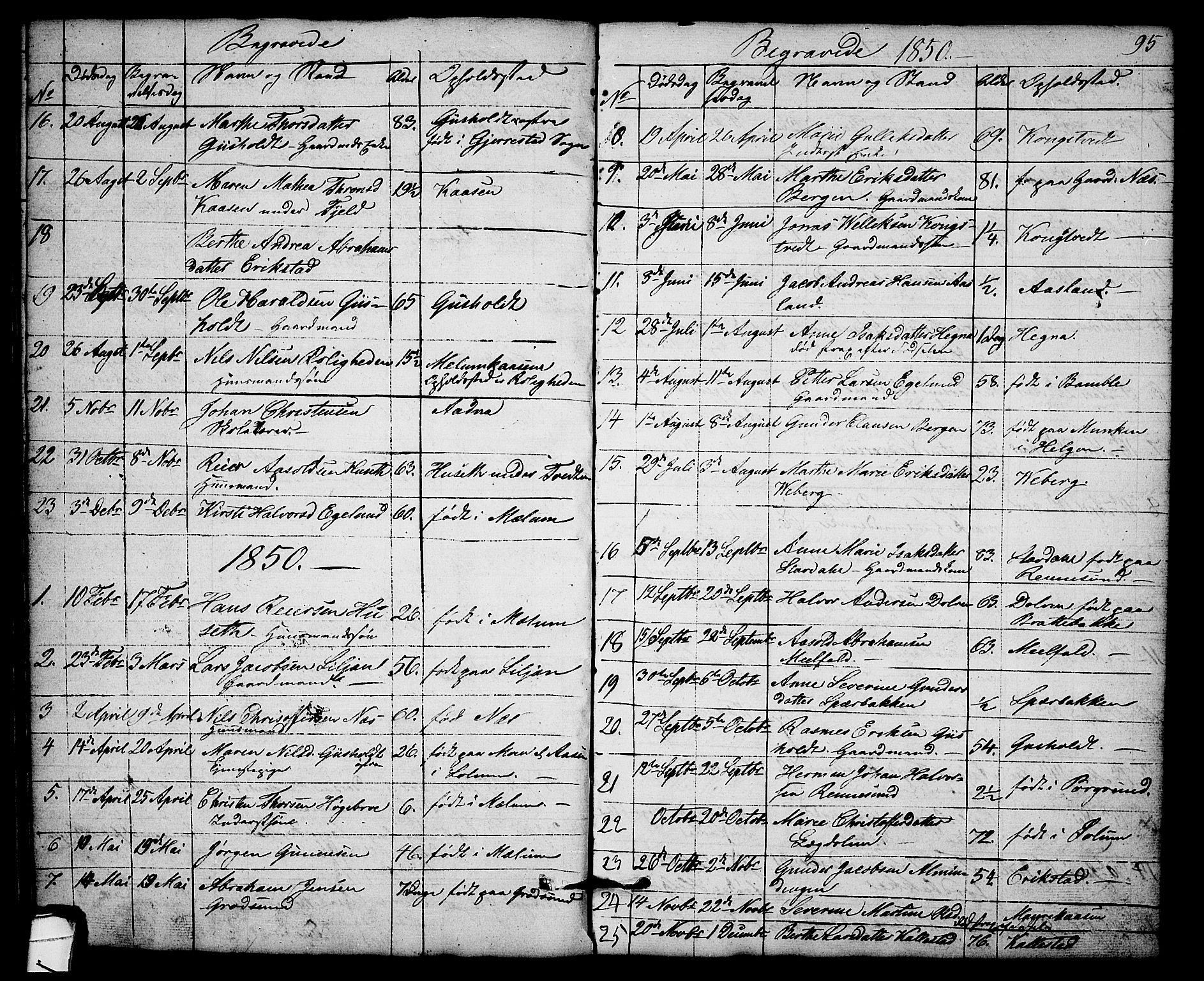 SAKO, Solum kirkebøker, G/Gb/L0001: Klokkerbok nr. II 1, 1848-1859, s. 95
