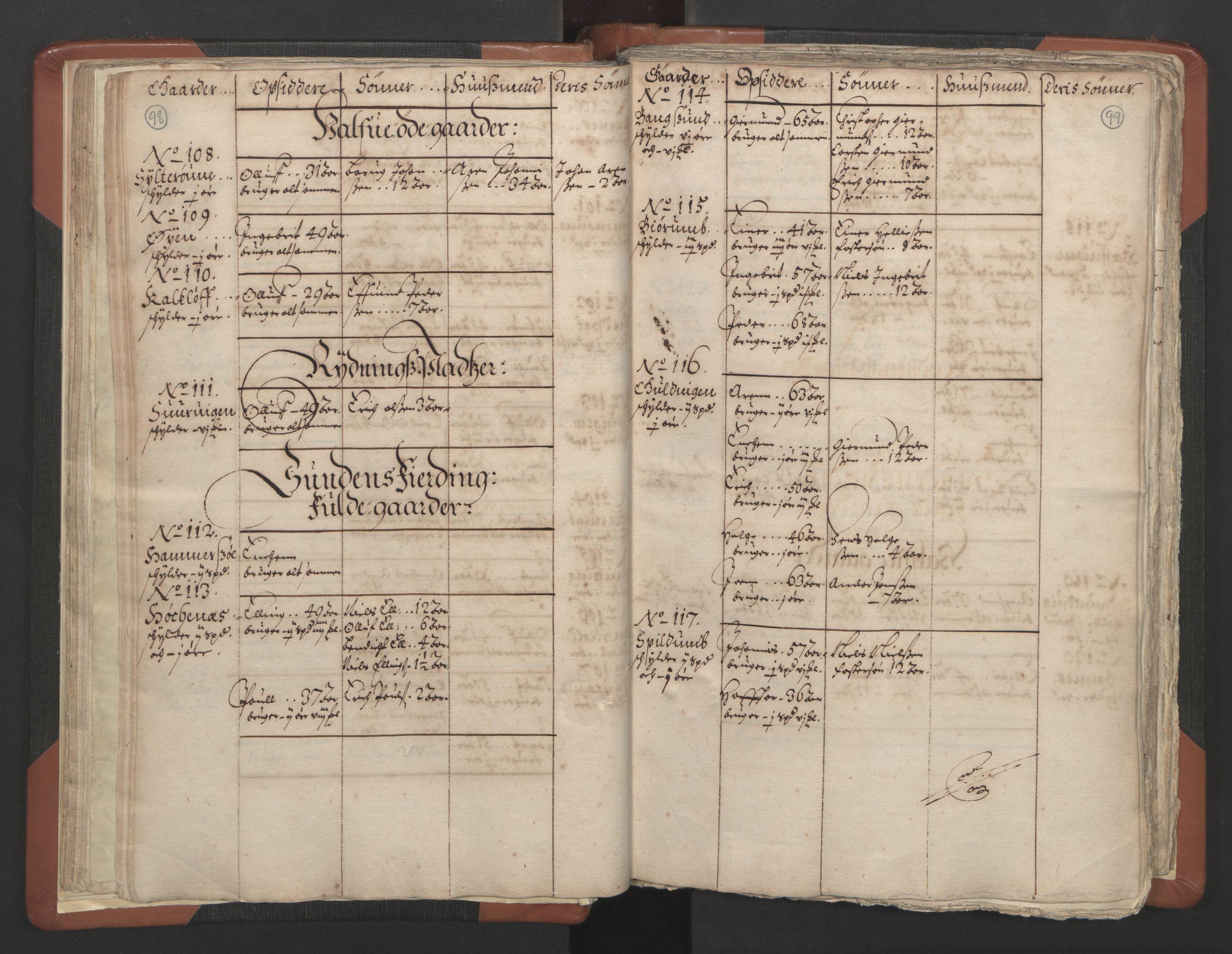 RA, Sogneprestenes manntall 1664-1666, nr. 34: Namdal prosti, 1664-1666, s. 98-99
