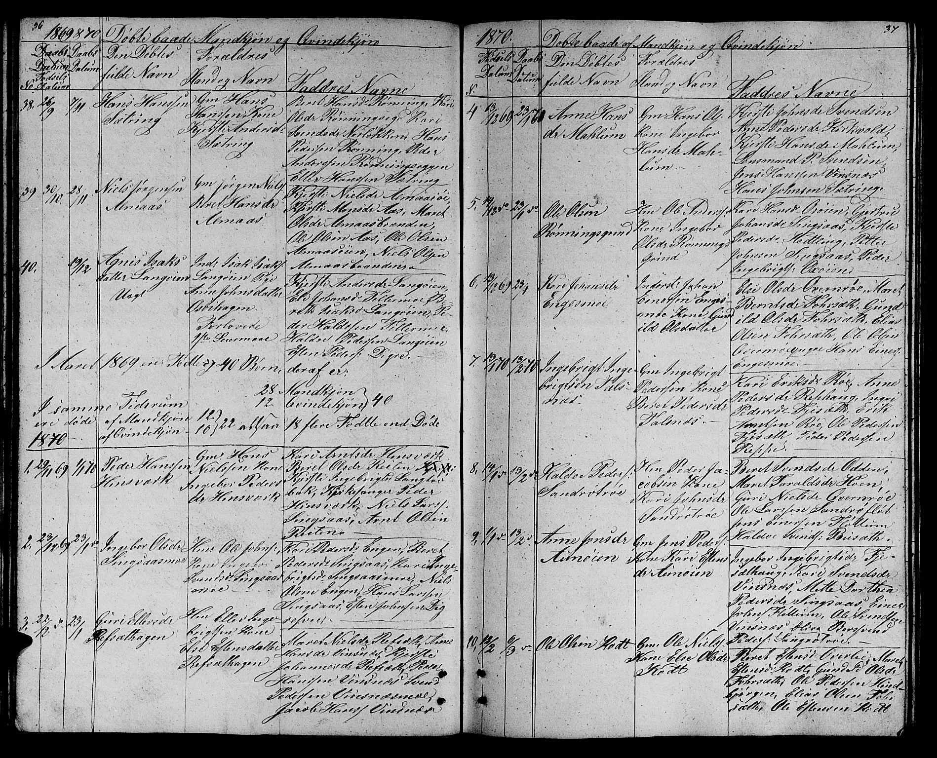 SAT, Ministerialprotokoller, klokkerbøker og fødselsregistre - Sør-Trøndelag, 688/L1027: Klokkerbok nr. 688C02, 1861-1889, s. 36-37