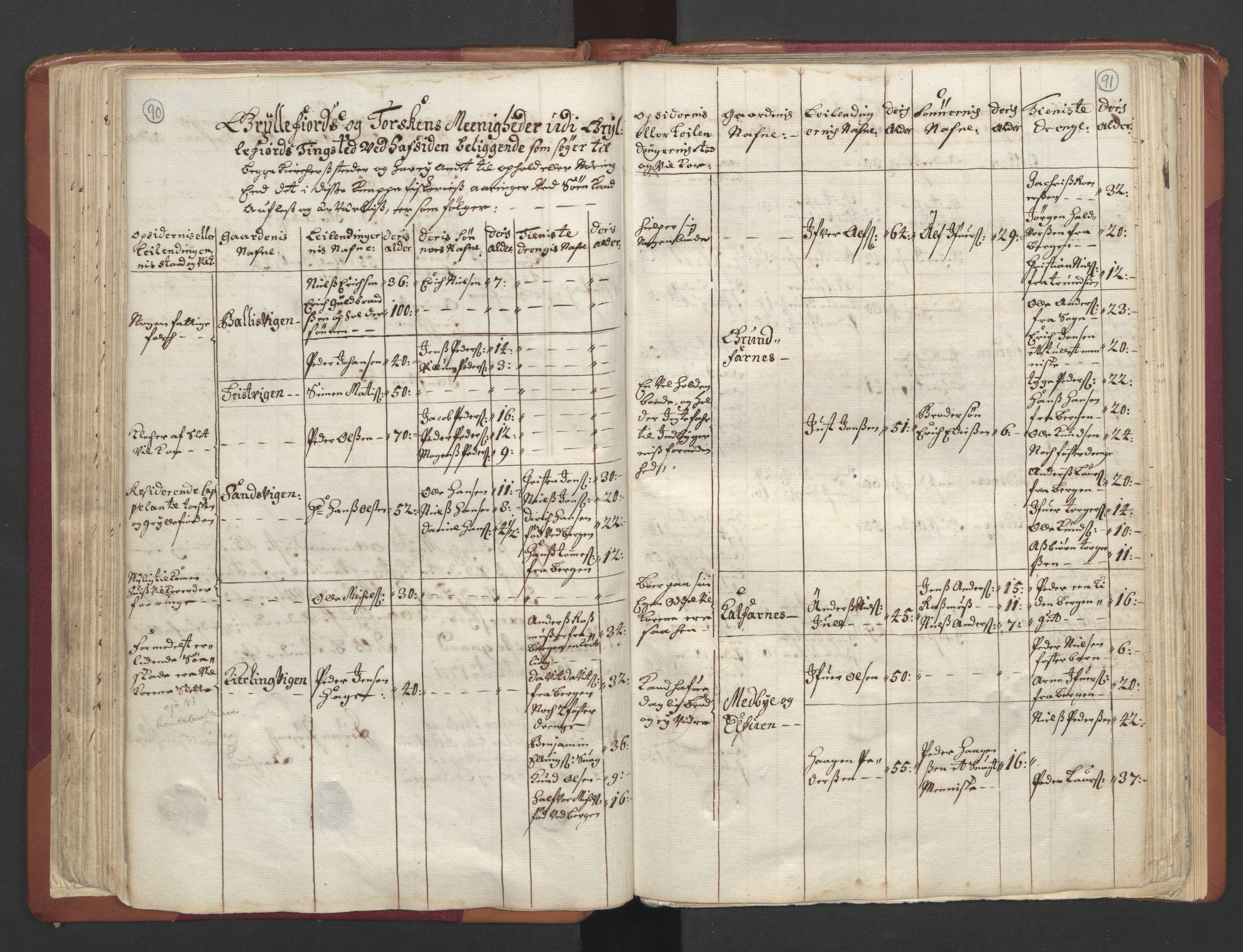 RA, Manntallet 1701, nr. 19: Senja og Tromsø fogderi, 1701, s. 90-91