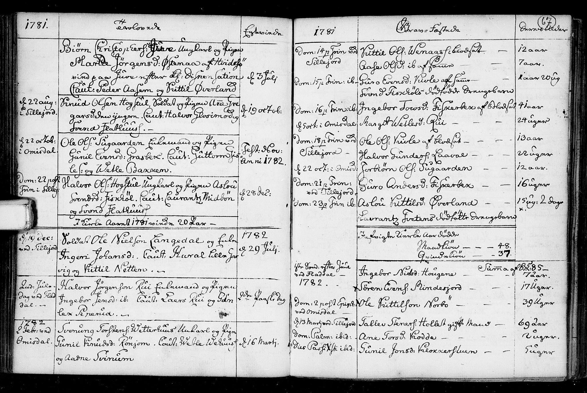 SAKO, Seljord kirkebøker, F/Fa/L0008: Ministerialbok nr. I 8, 1755-1814, s. 67