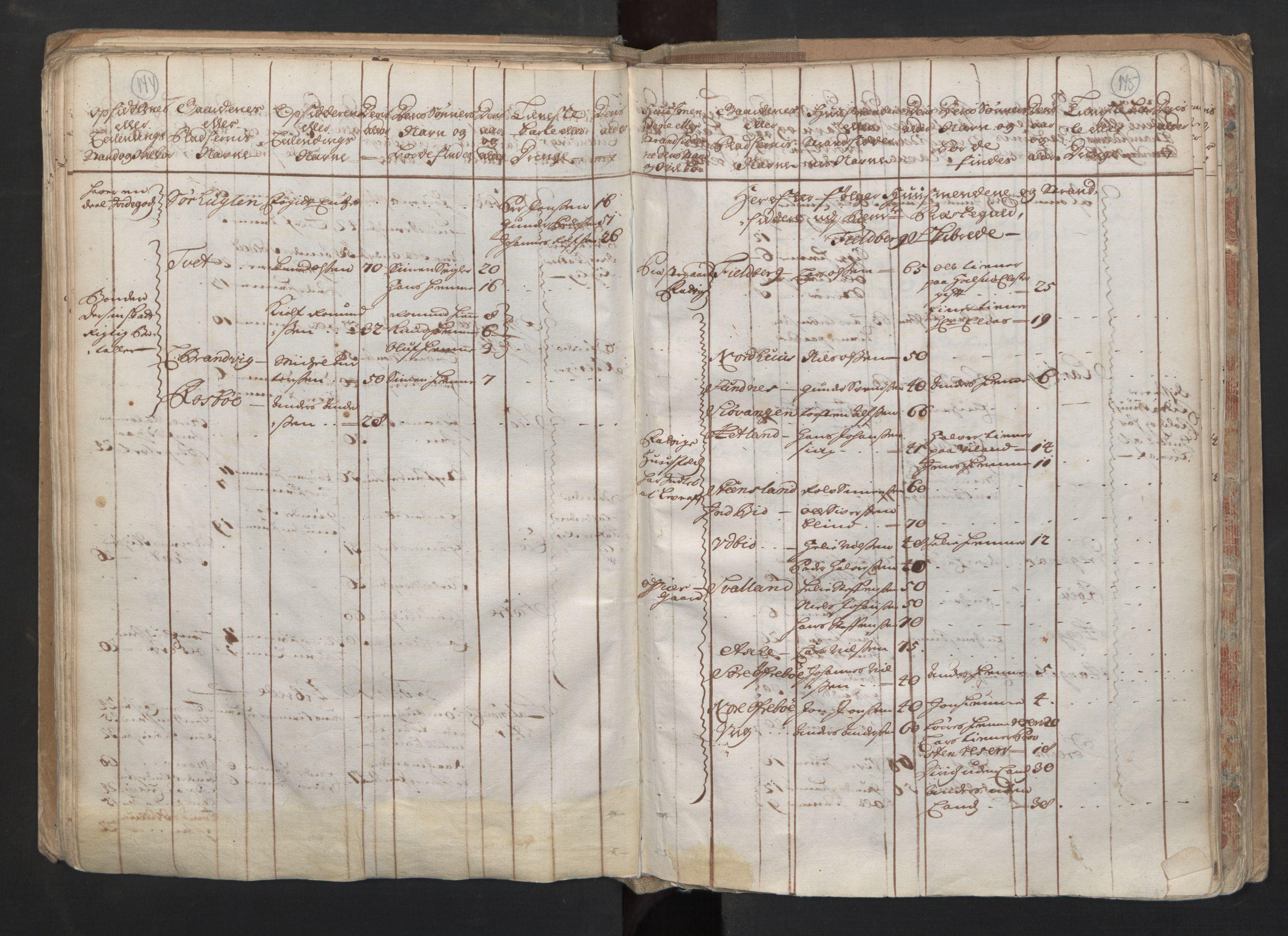 RA, Manntallet 1701, nr. 6: Sunnhordland fogderi og Hardanger fogderi, 1701, s. 144-145