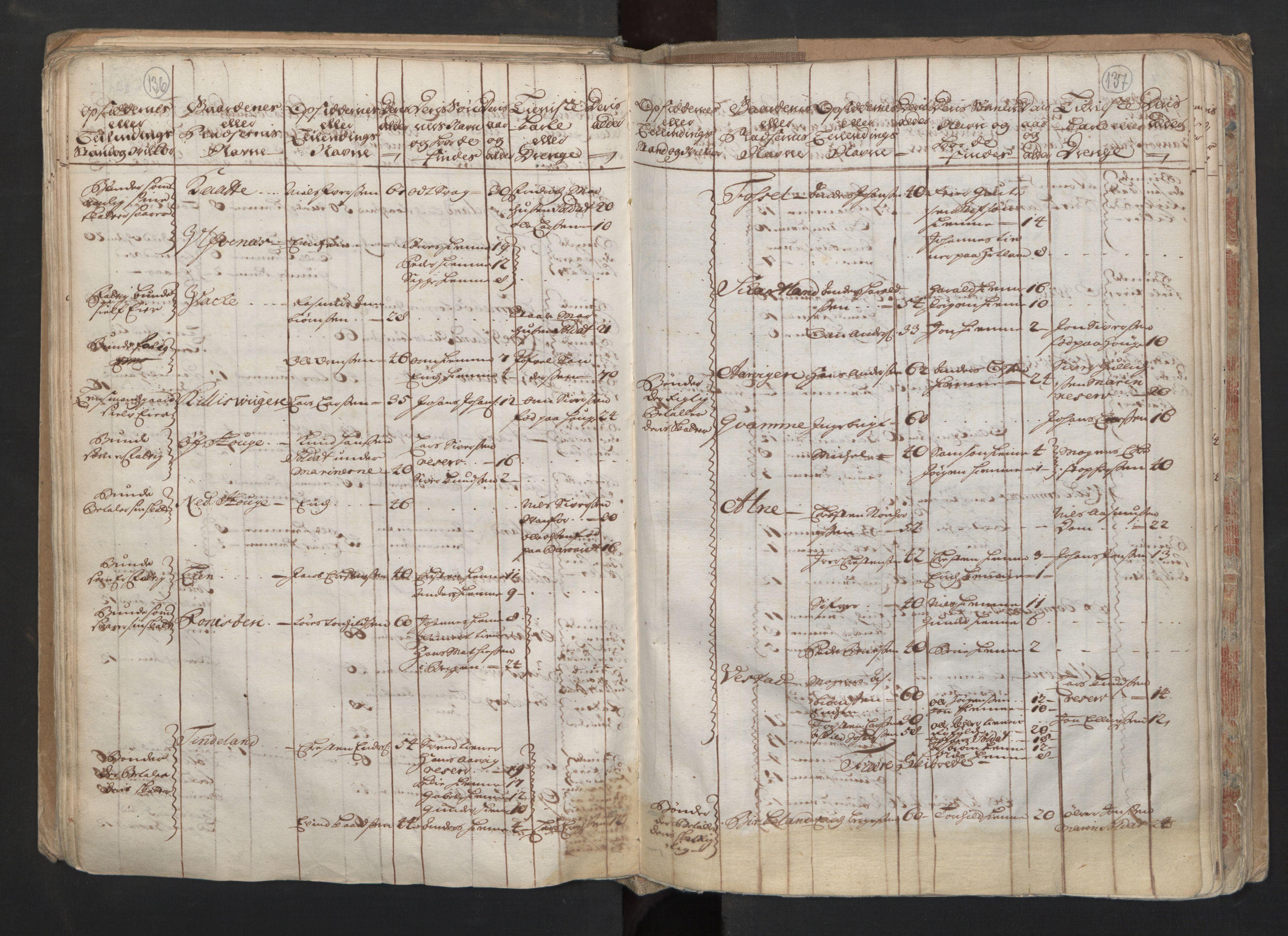RA, Manntallet 1701, nr. 6: Sunnhordland fogderi og Hardanger fogderi, 1701, s. 136-137