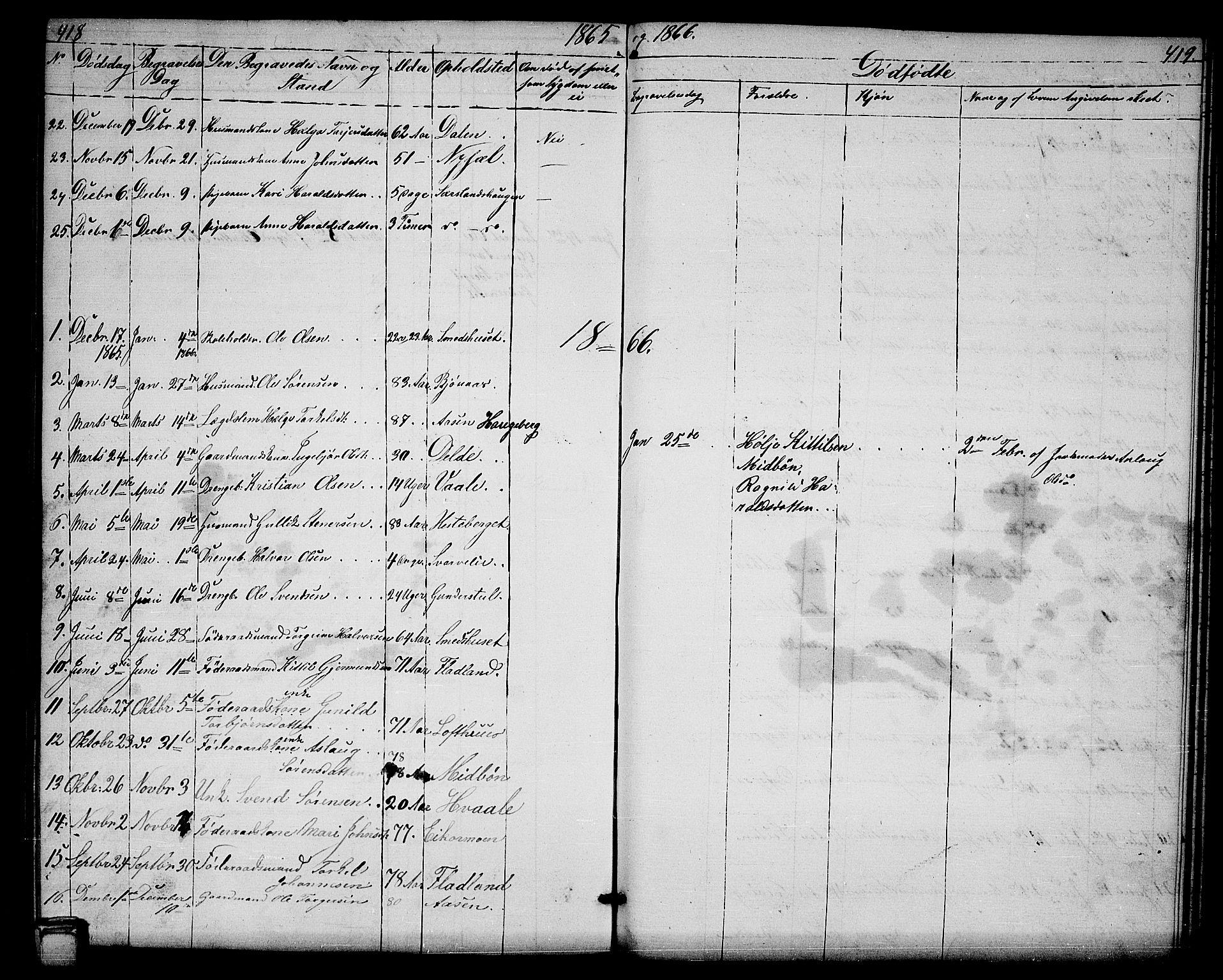 SAKO, Hjartdal kirkebøker, G/Ga/L0002: Klokkerbok nr. I 2, 1854-1888, s. 418-419