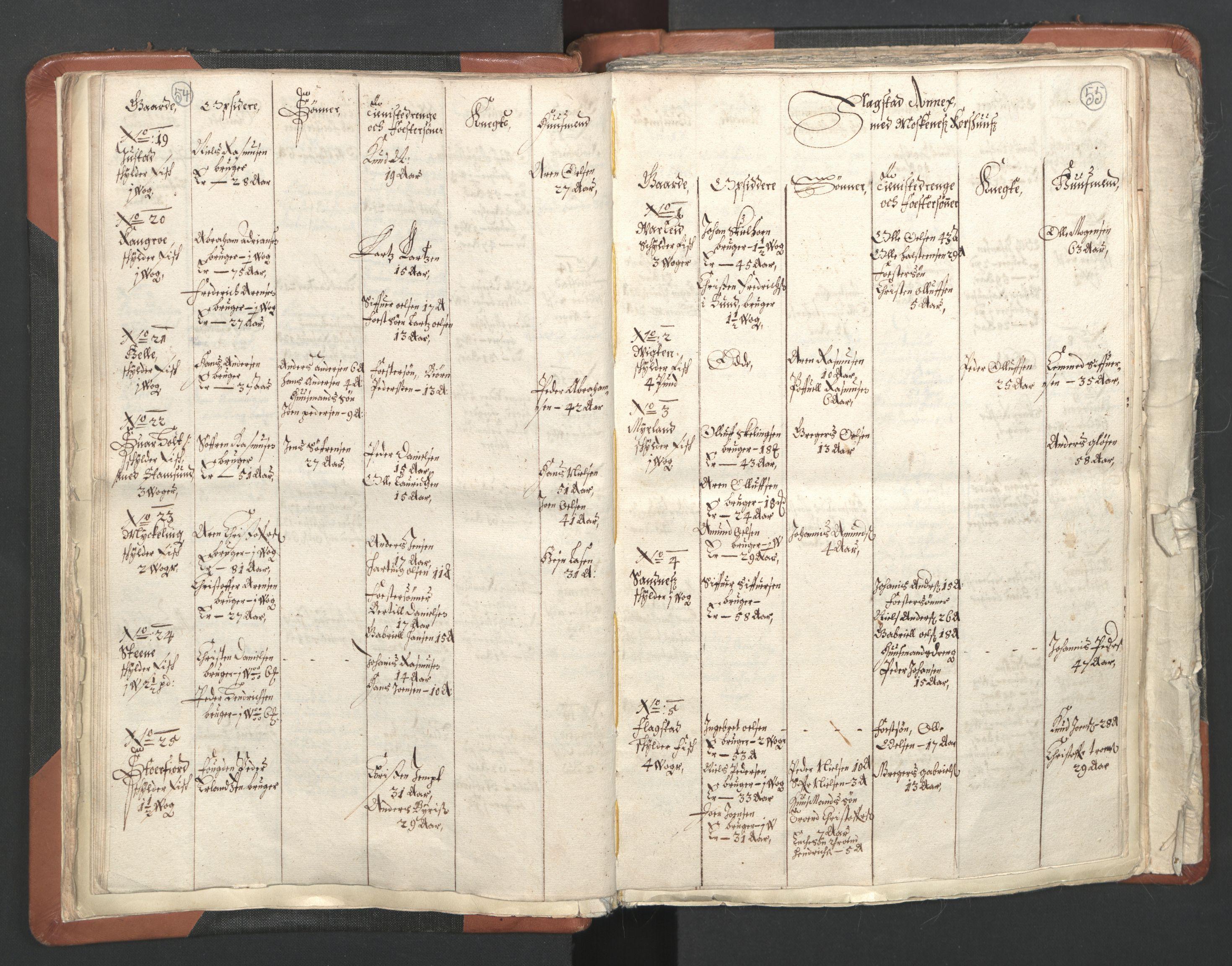 RA, Sogneprestenes manntall 1664-1666, nr. 36: Lofoten og Vesterålen prosti, Senja prosti og Troms prosti, 1664-1666, s. 54-55
