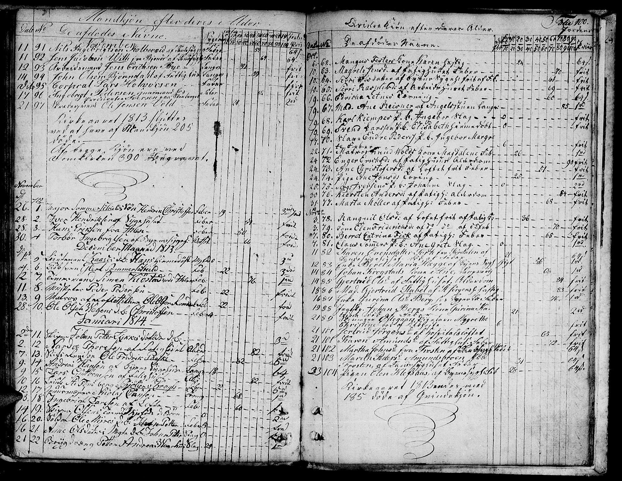 SAT, Ministerialprotokoller, klokkerbøker og fødselsregistre - Sør-Trøndelag, 601/L0040: Ministerialbok nr. 601A08, 1783-1818, s. 100