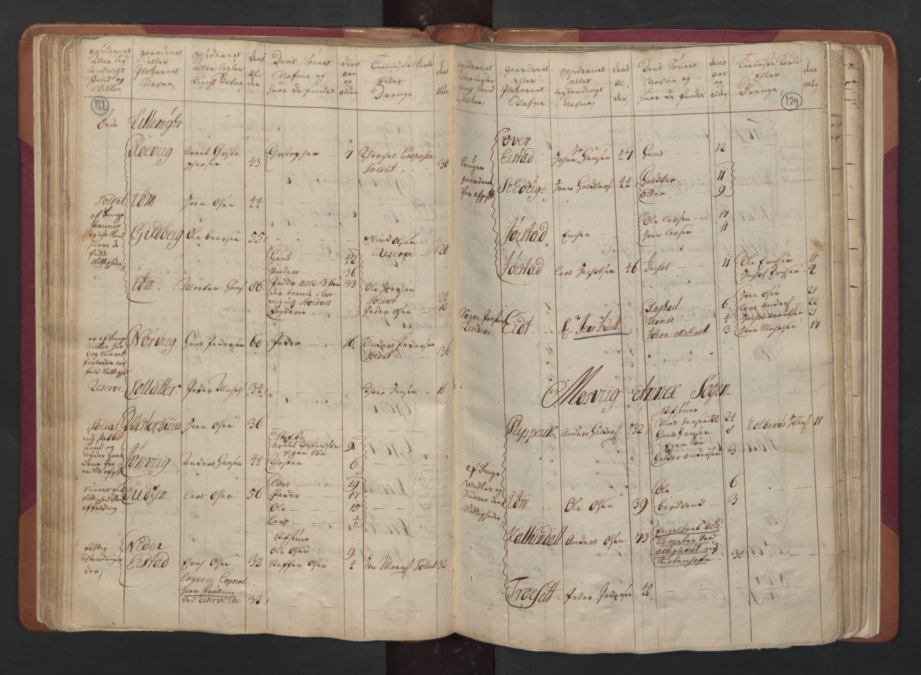RA, Manntallet 1701, nr. 15: Inderøy fogderi og Namdal fogderi, 1701, s. 128-129