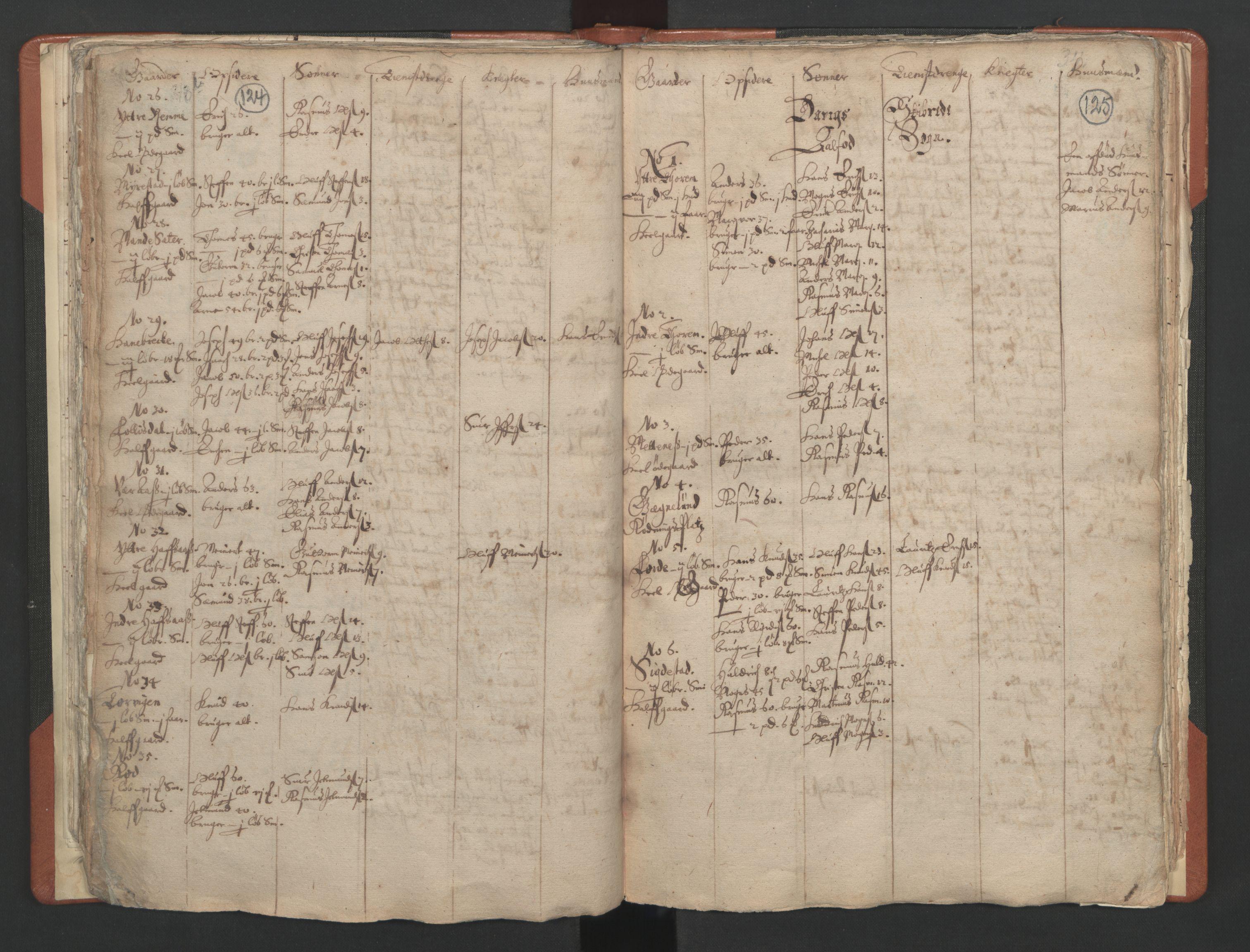 RA, Sogneprestenes manntall 1664-1666, nr. 25: Nordfjord prosti, 1664-1666, s. 124-125