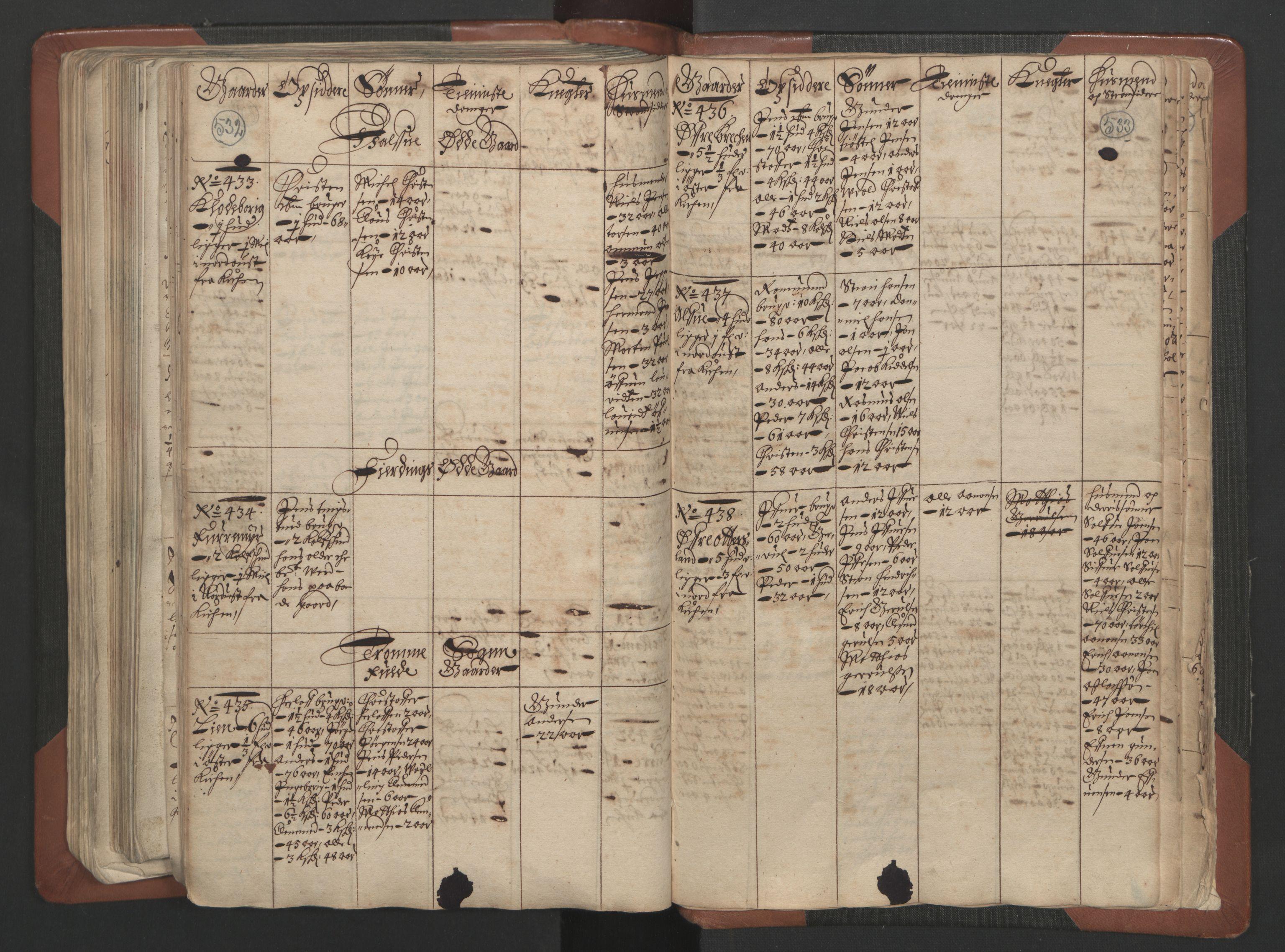 RA, Fogdenes og sorenskrivernes manntall 1664-1666, nr. 7: Nedenes fogderi, 1664-1666, s. 532-533