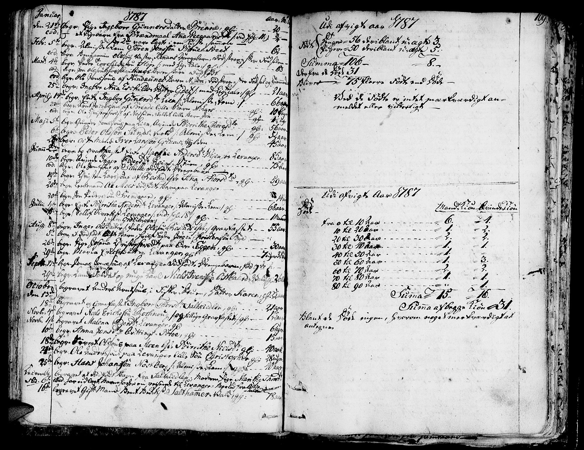 SAT, Ministerialprotokoller, klokkerbøker og fødselsregistre - Nord-Trøndelag, 717/L0142: Ministerialbok nr. 717A02 /1, 1783-1809, s. 109